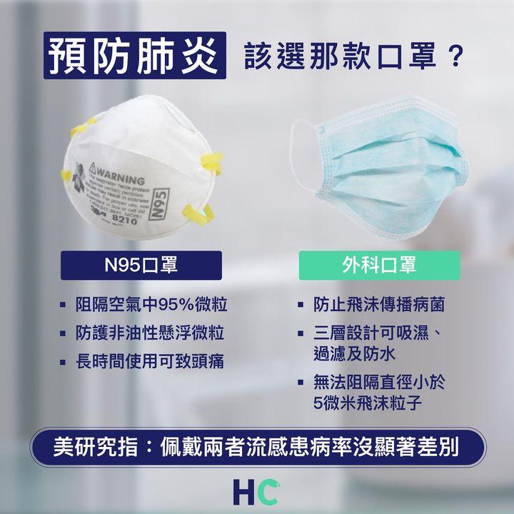 【#預防措施】預防肺炎該選那款口罩? 外科口罩 VS N95口罩