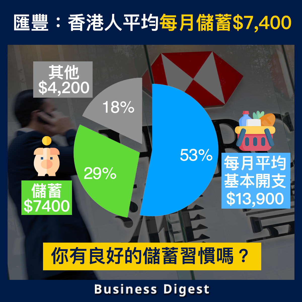 滙豐:香港人平均每月儲蓄$7,400