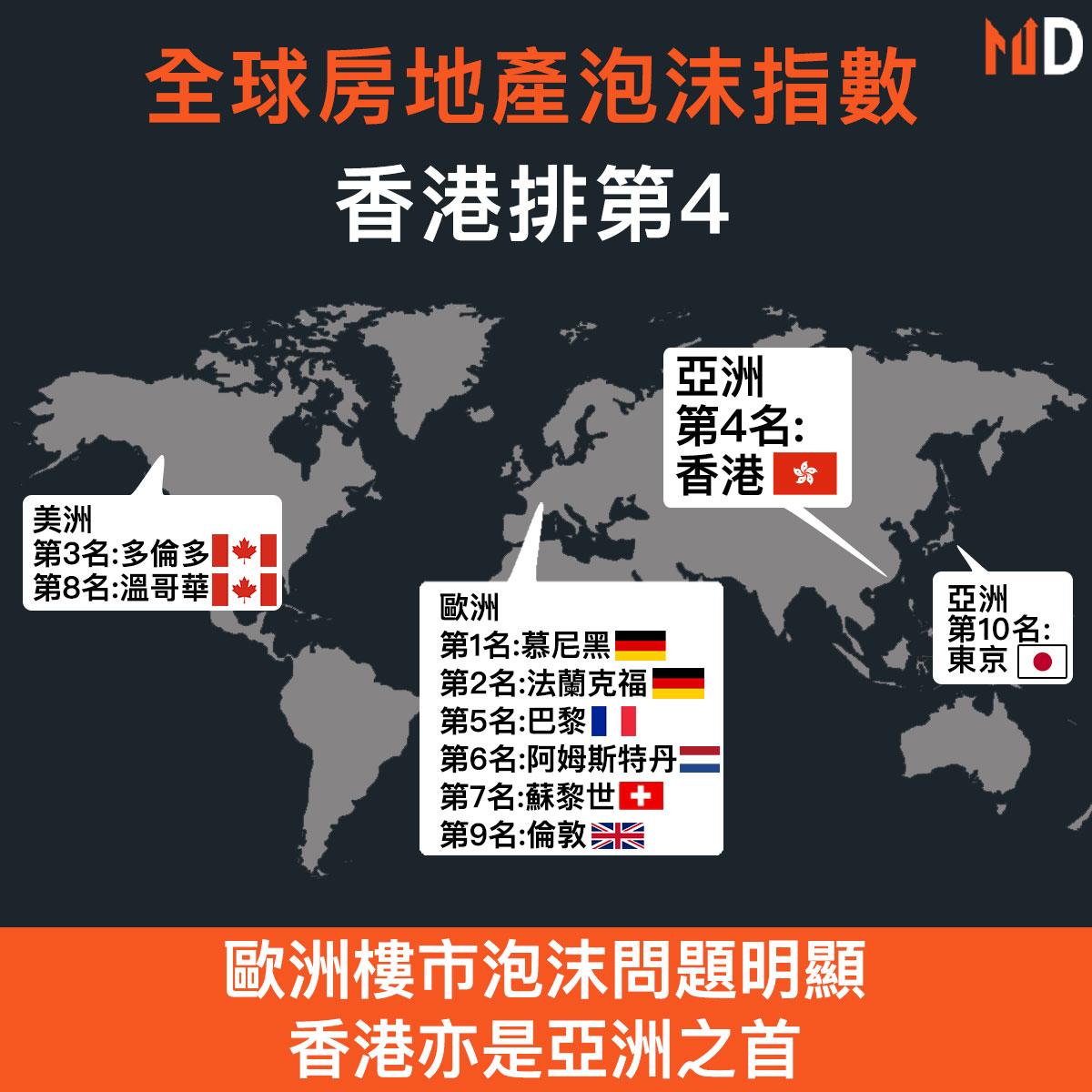 【市場熱話】全球房地產泡沫指數,香港排第4
