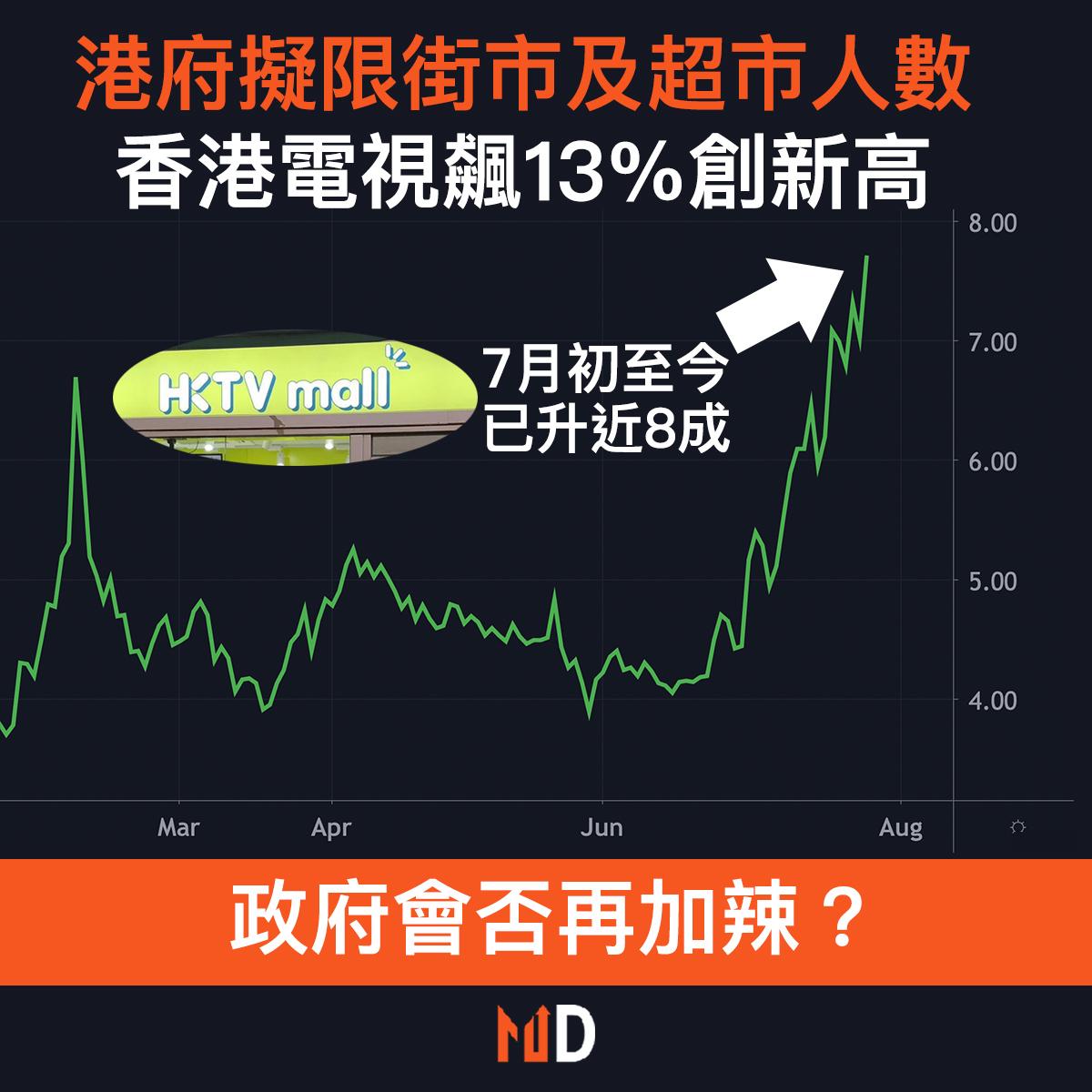 【市場熱話】港府擬限街市及超市人數,香港電視飆13%創新高