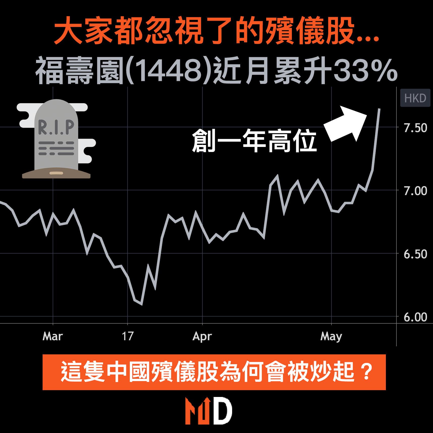 【秒懂股市】大家都忽視了的殯儀股,福壽園(1448)近月累升33%