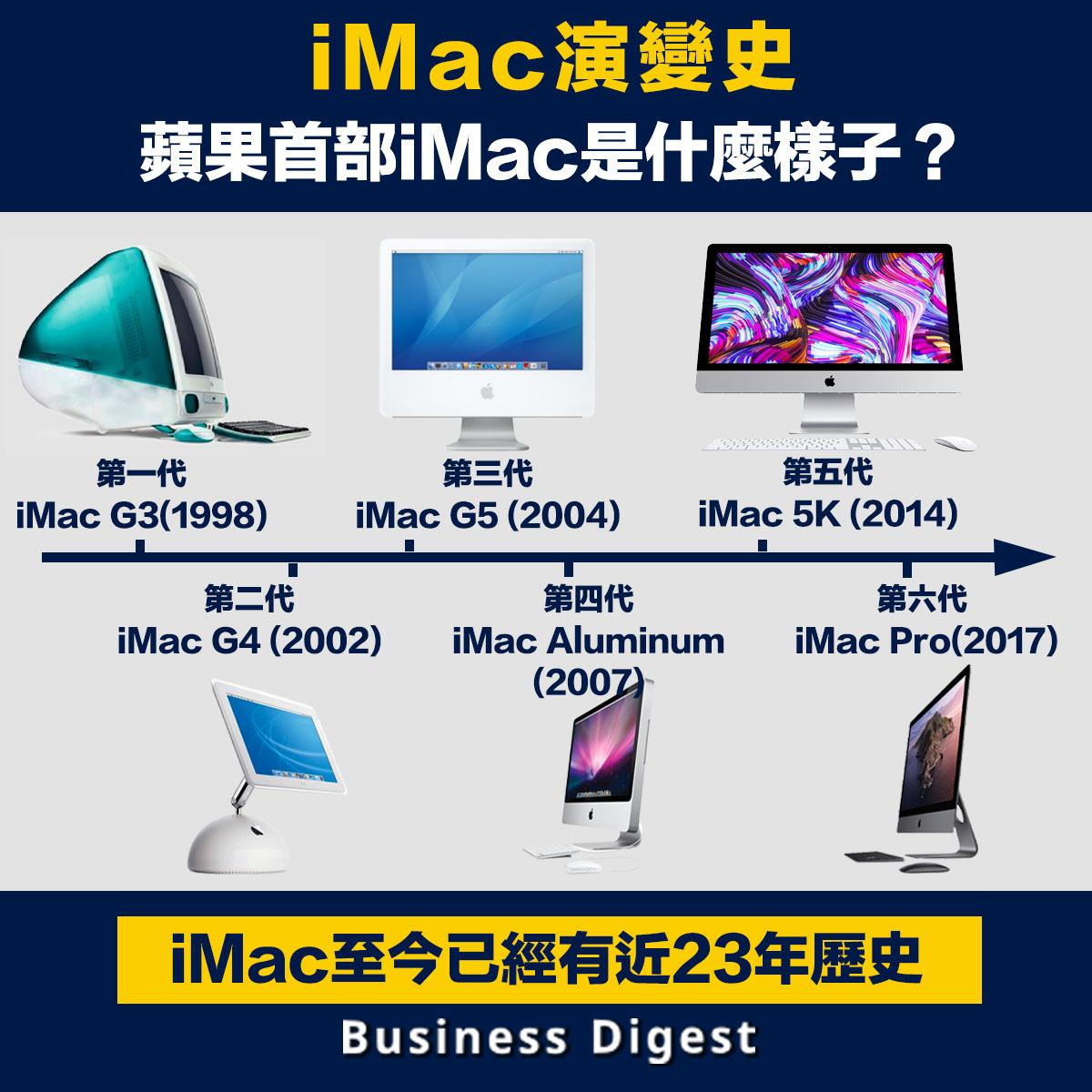翻查歷史,蘋果第一部iMac是在1998年推出,至今iMac已經有近23年歷史