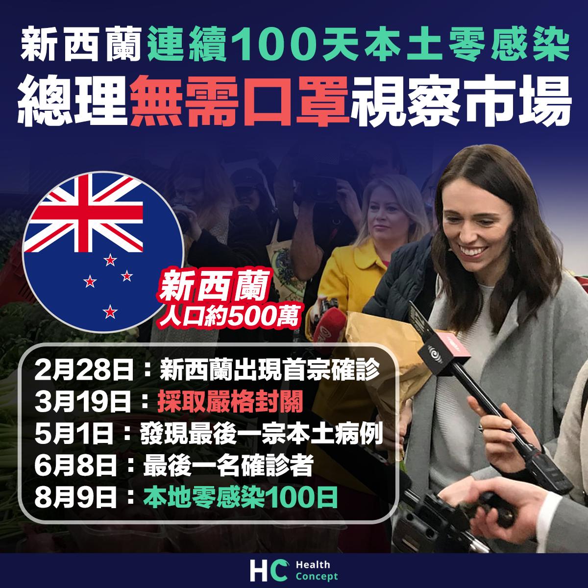 【新型肺炎】新西蘭連續100天本土零感染 總理無需口罩視察市場