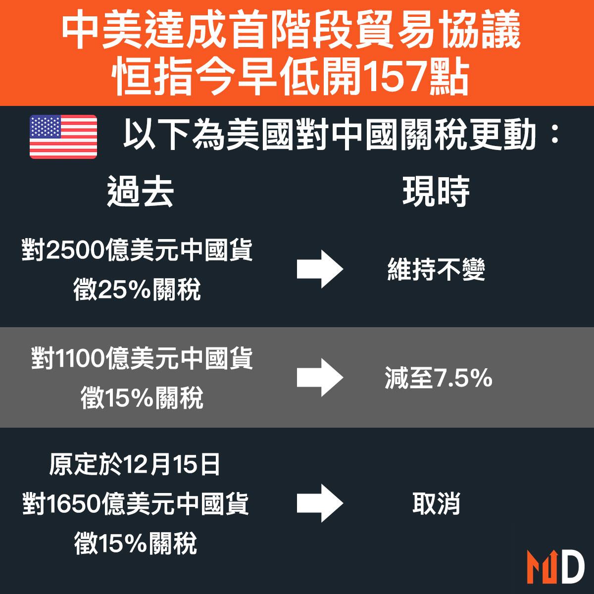 【中美貿易戰】中美達成首階段貿易協議,恒指今早低開157點