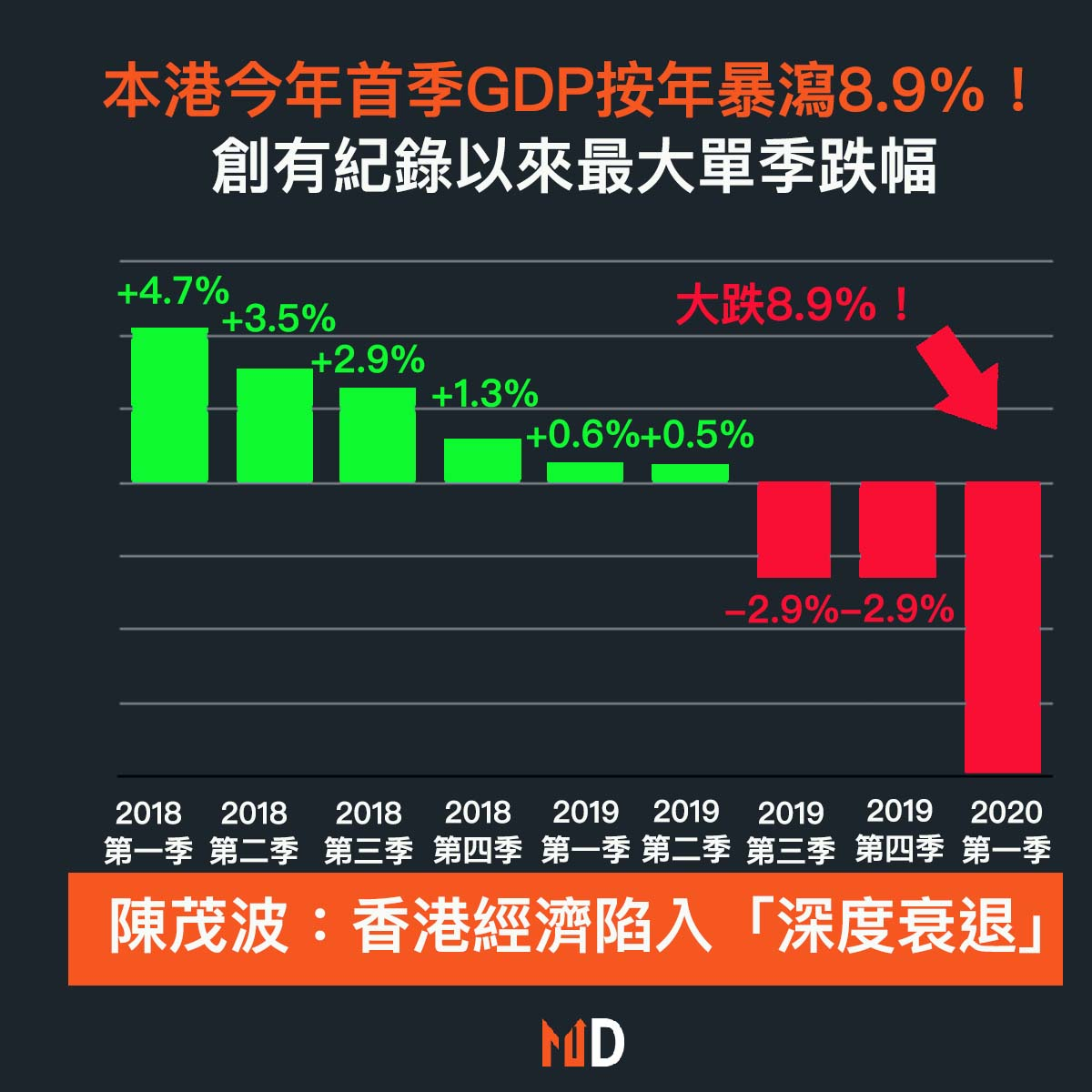 【#市場熱話】本港首季GDP按年勁跌8.9%,自有紀錄以來最大跌幅