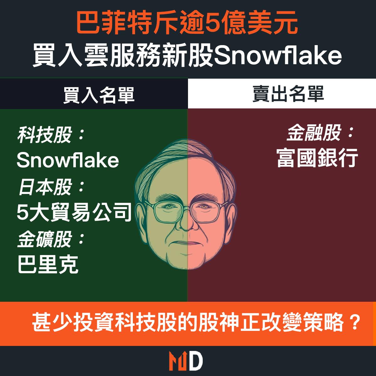 【市場熱話】巴菲特斥逾5億美元,買入雲服務新股Snowflake