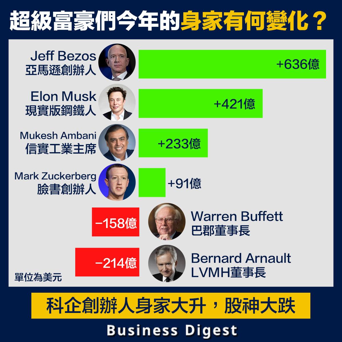 【從數據認識經濟】超級富豪們今年的身家有何變化?科企創辦人身家大升