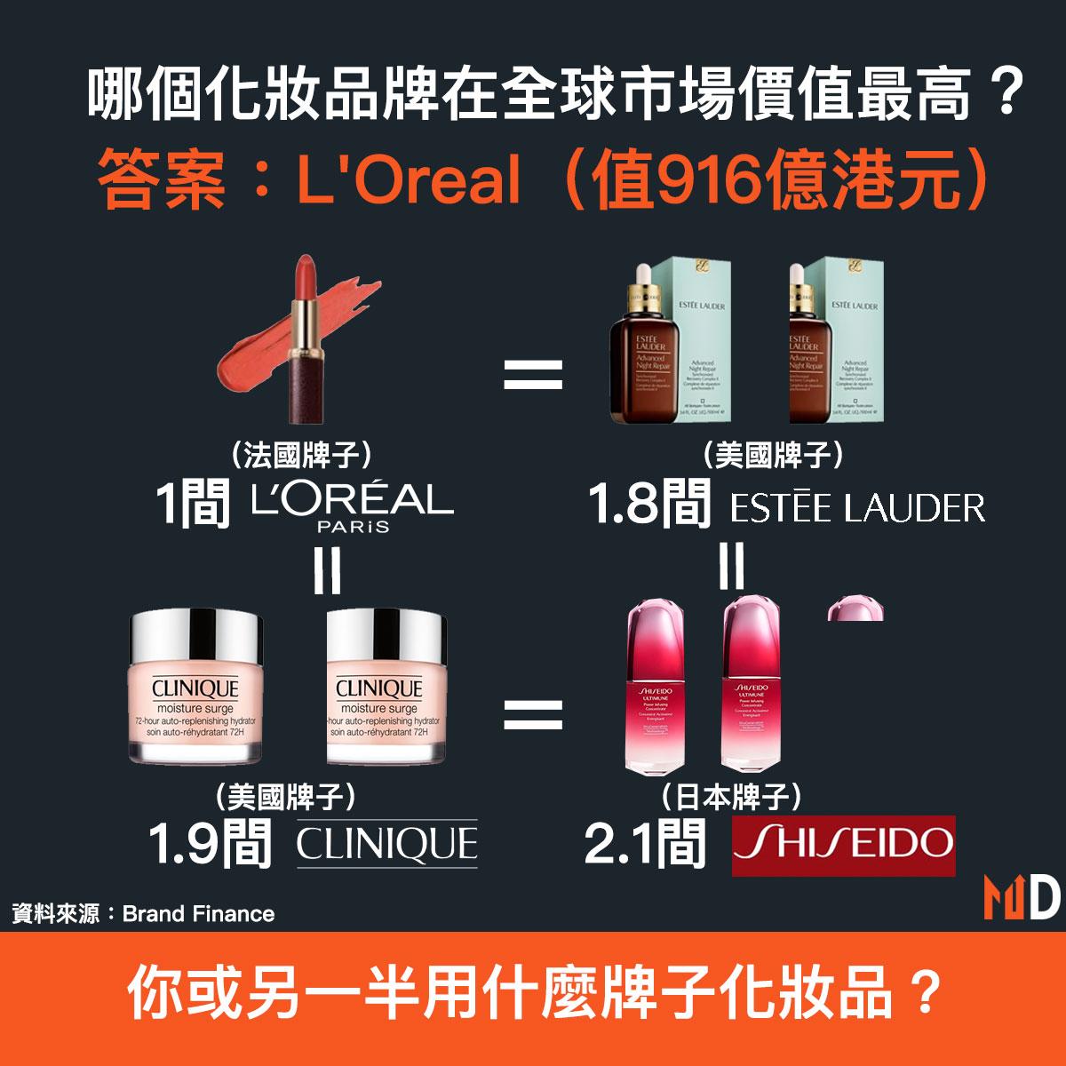 多個化妝品牌在全球市場大受歡迎