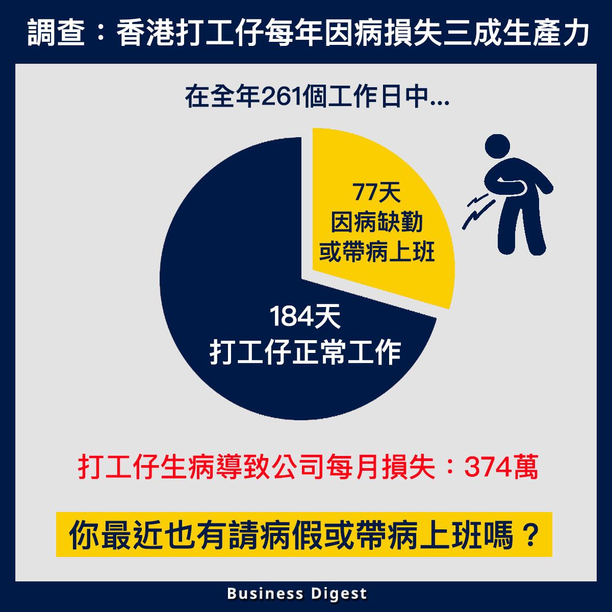 【從數據認識經濟】調查:香港打工仔每年因病損失三成生產力