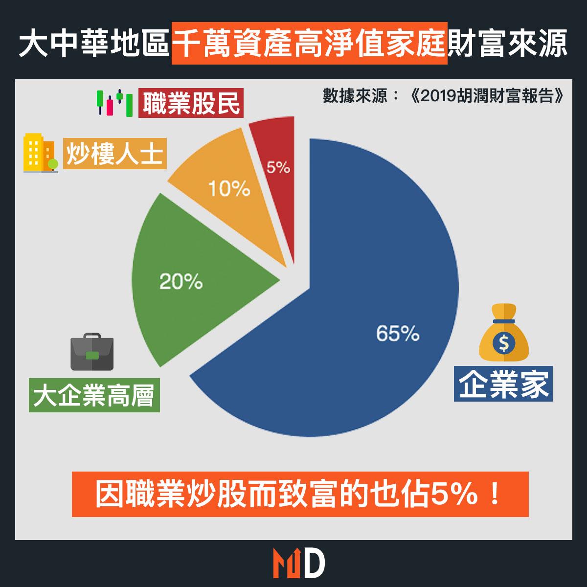 【致富方法】大中華地區千萬資產高淨值家庭財富來源:因職業炒股而致富的也佔5%!
