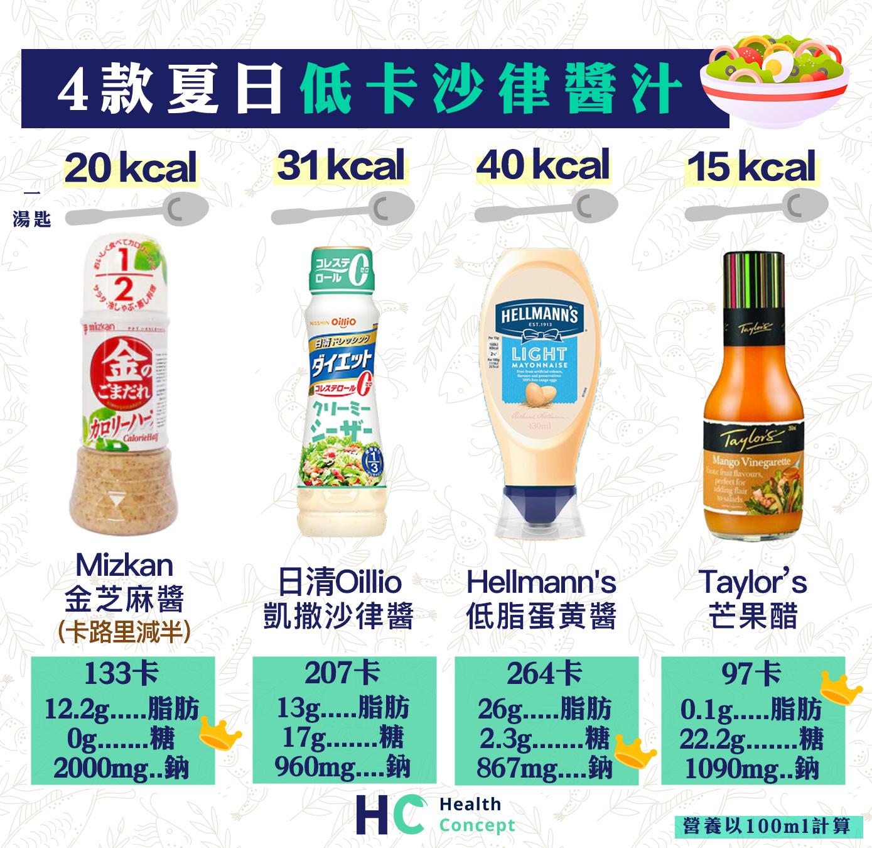 夏日4款低卡沙律醬汁