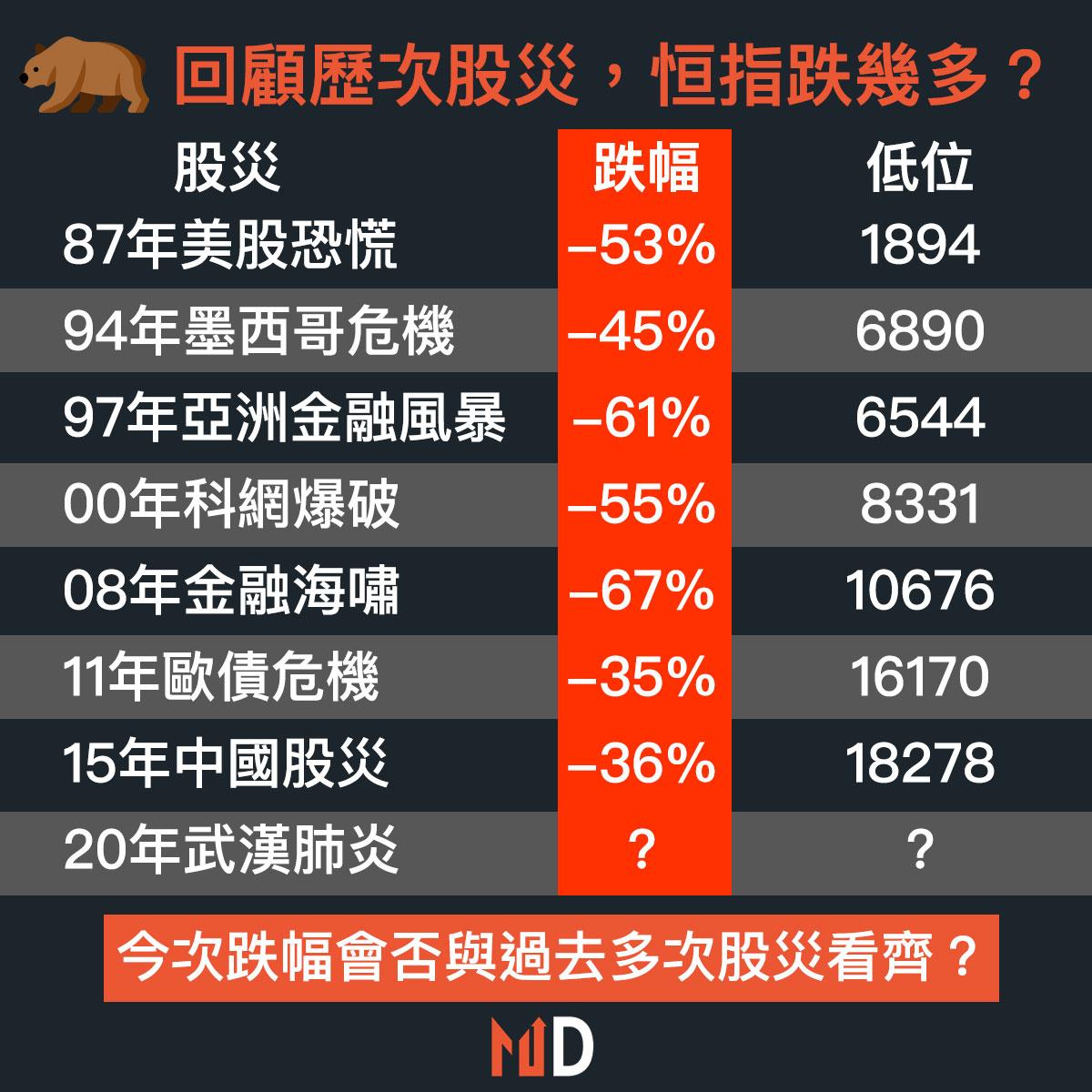 【市場分析】回顧歷次股災,恒指跌幾多?