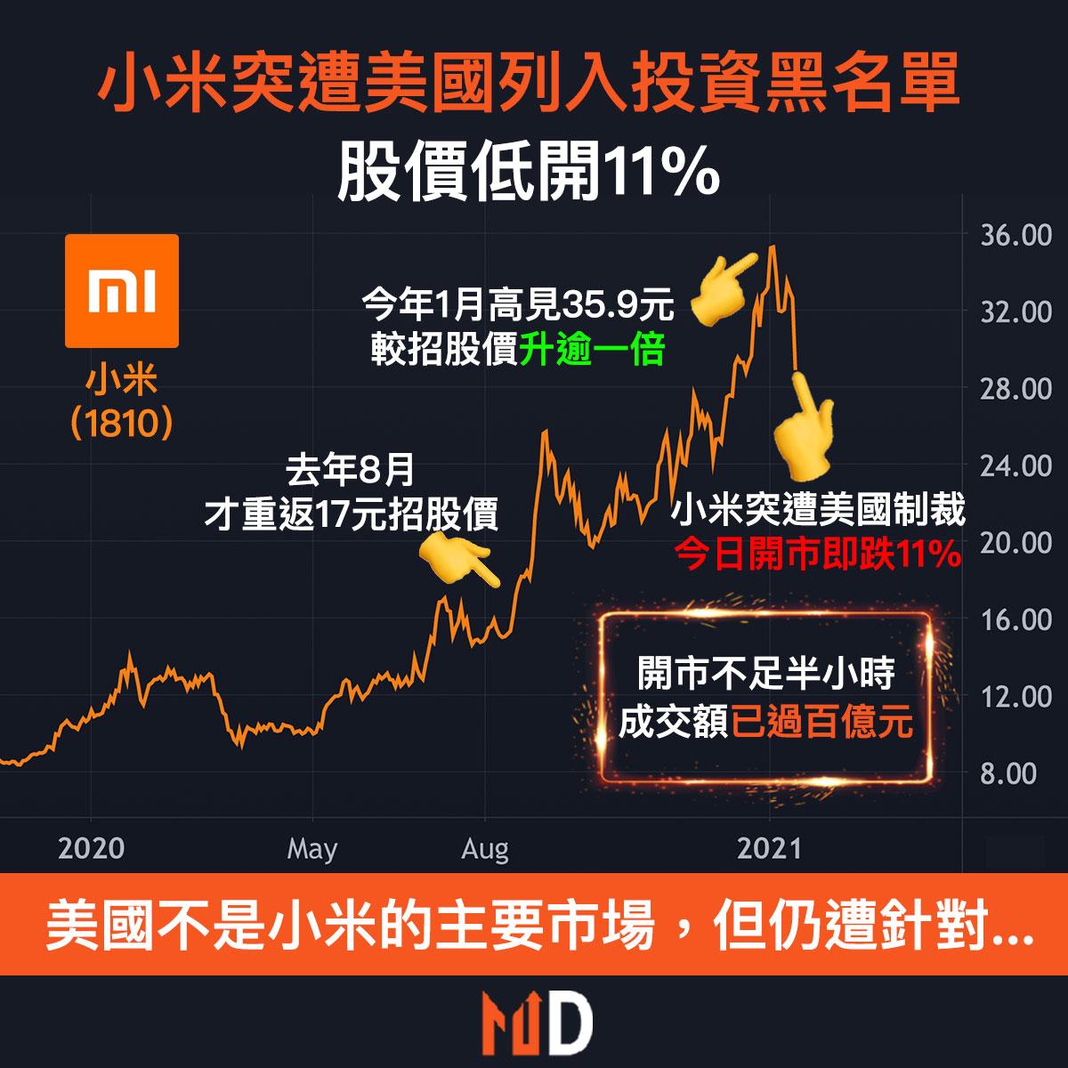 小米突遭美國列入投資黑名單,股價低開11%
