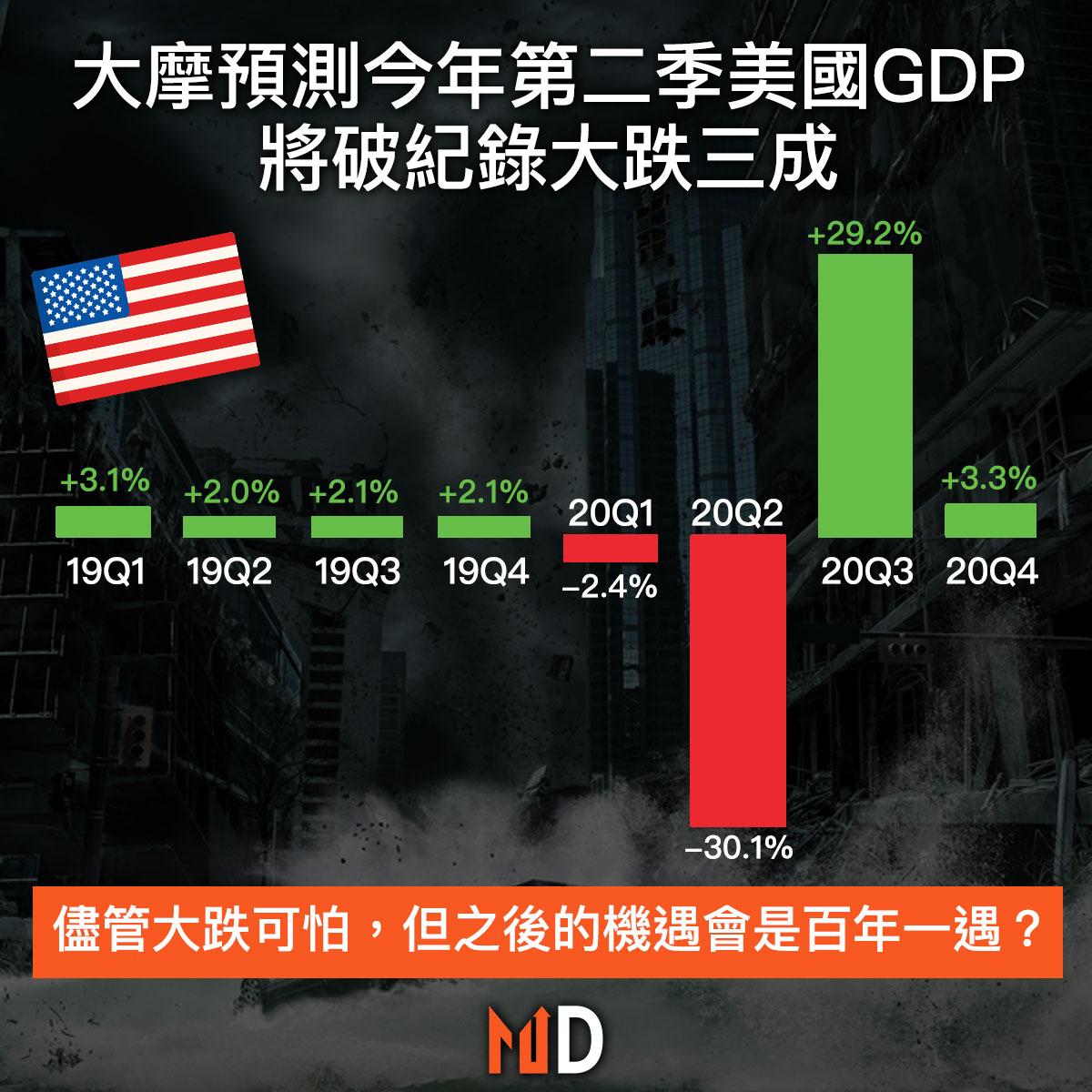 【市場分析】大摩預測今年第二季美國GDP將破紀錄大跌三成