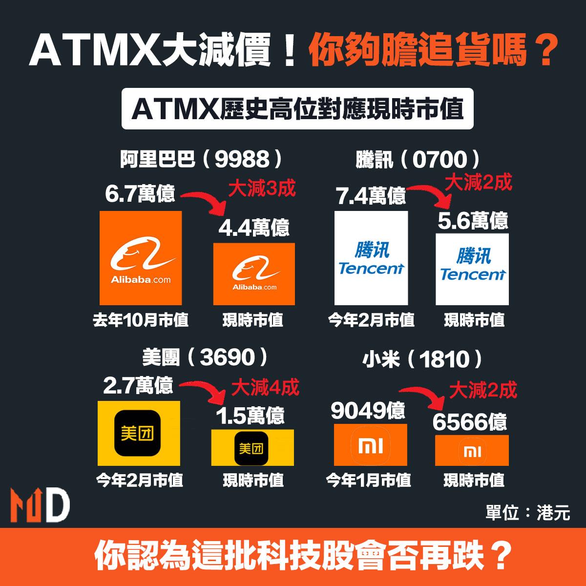 ATMX大減價!