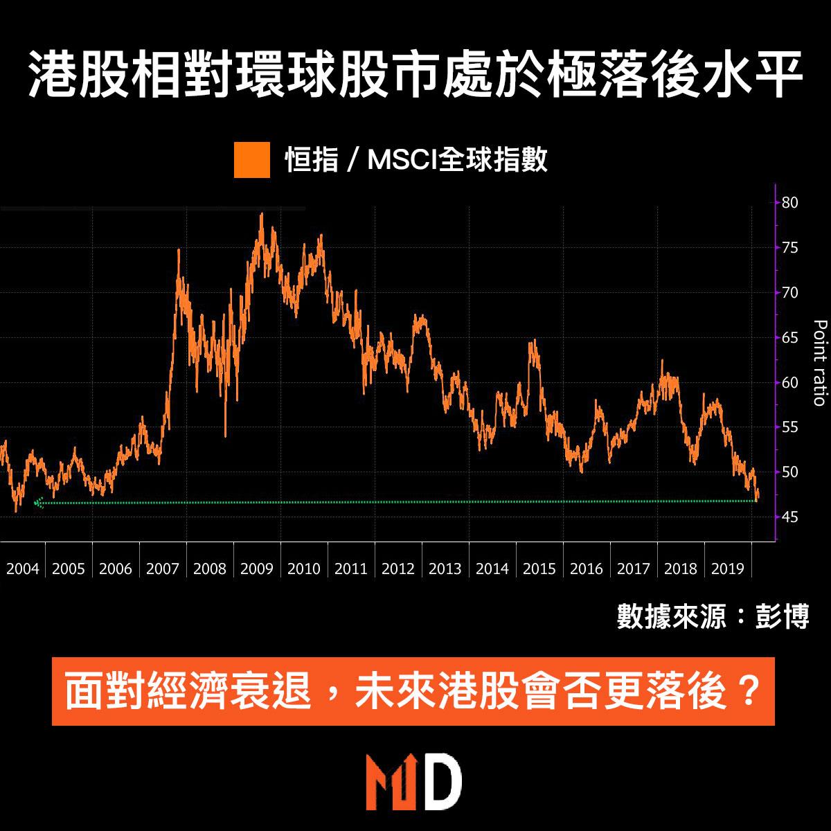 【圖解股市】港股相對環球股市處於極落後水平,面對經濟衰退港股會否繼續積弱?