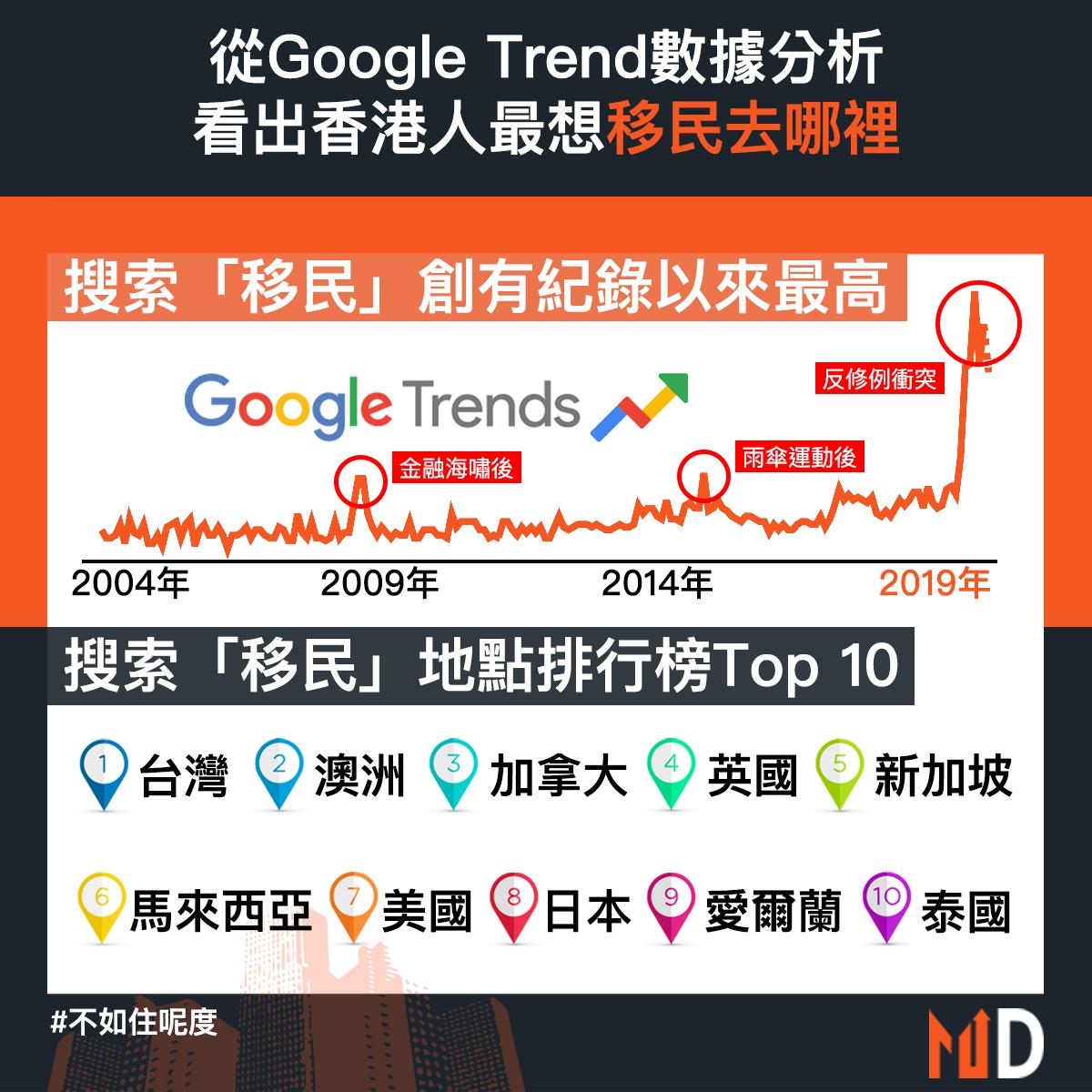 【#不如住呢度】從Google Trend數據分析 看出香港人最想移民去哪裡
