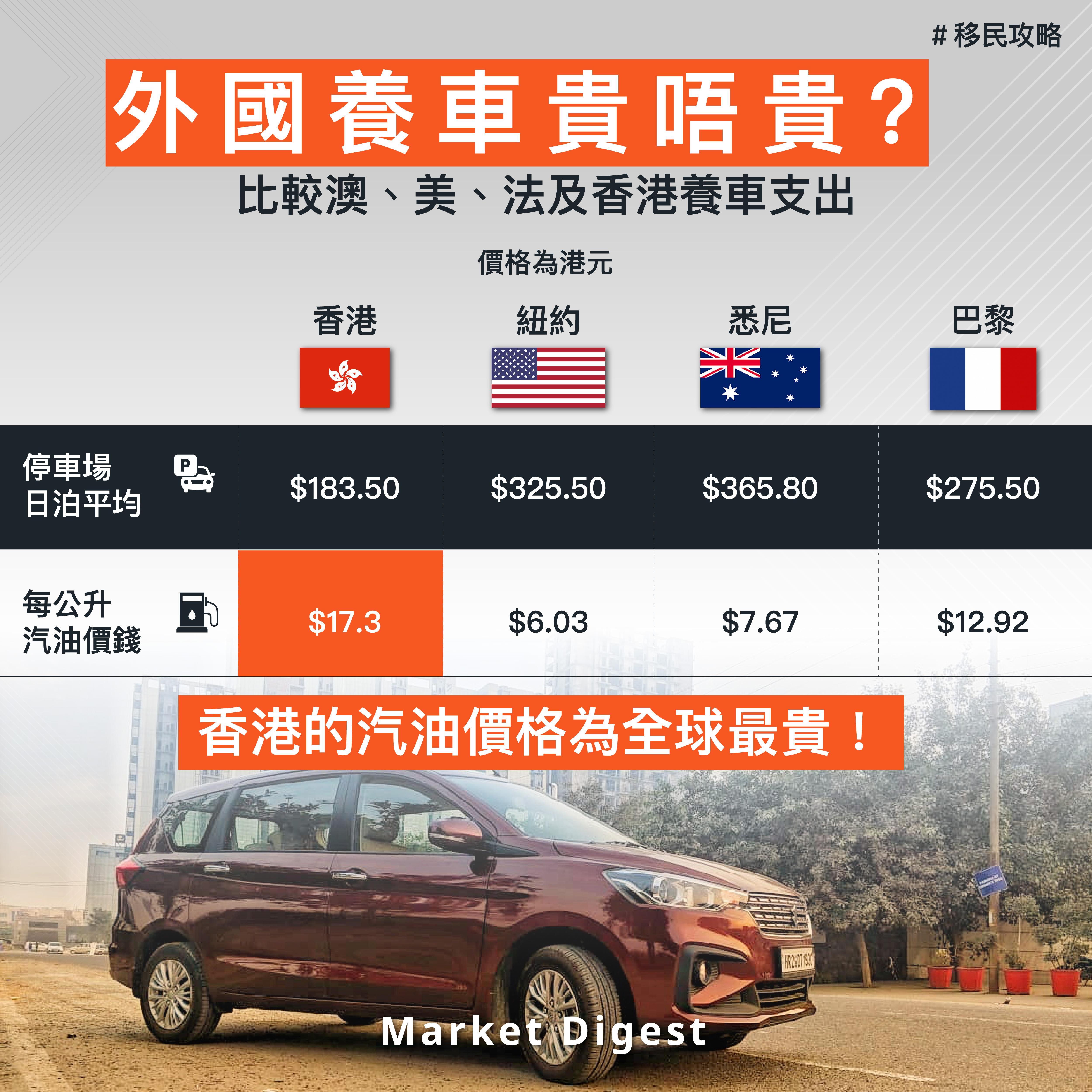 【移民攻略】外國養車貴唔貴? 比較澳、美、法及香港養車支出