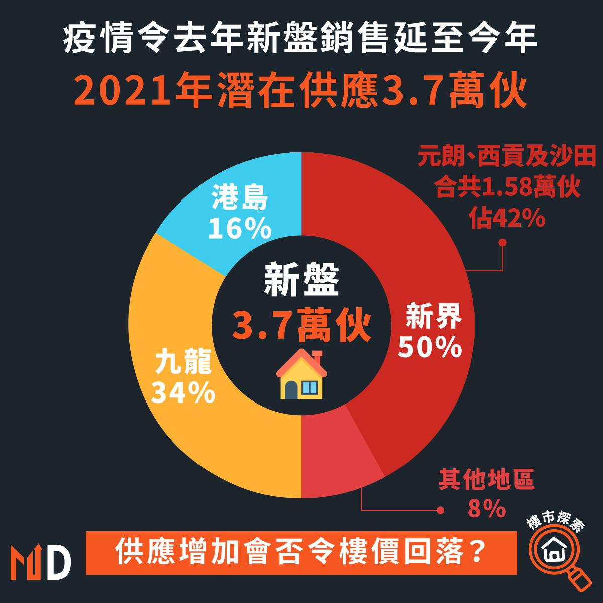 疫情令去年新盤銷售延至今年,2021年潛在供應3.7萬伙