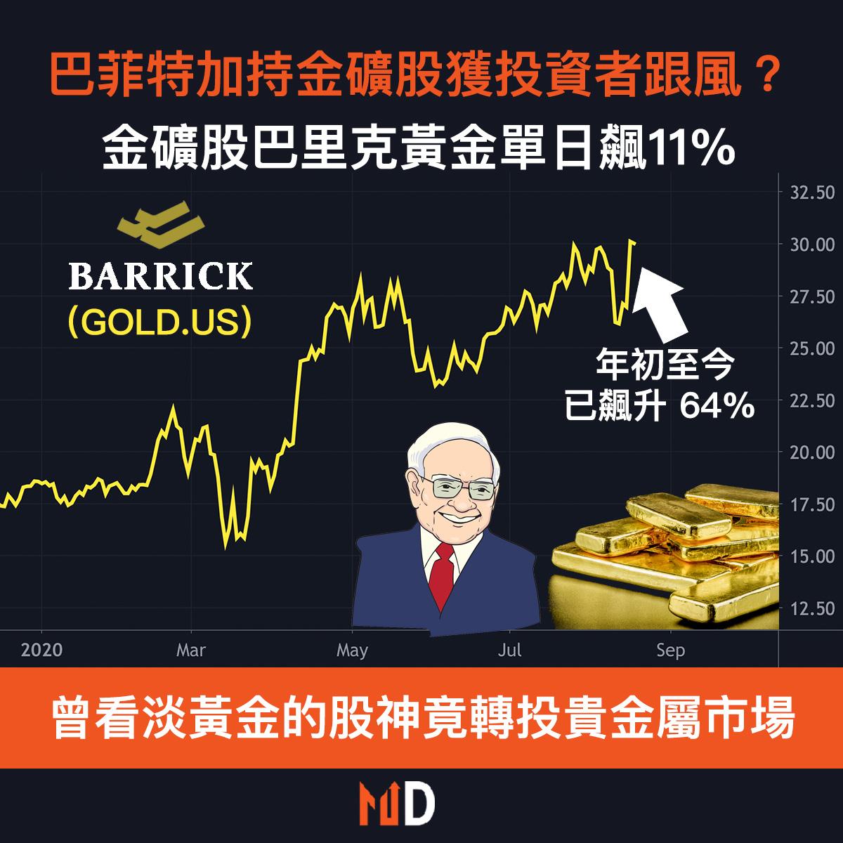 【圖解股市】巴菲特加持金礦股獲投資者「跟風」?巴里克黃金單日飆11%