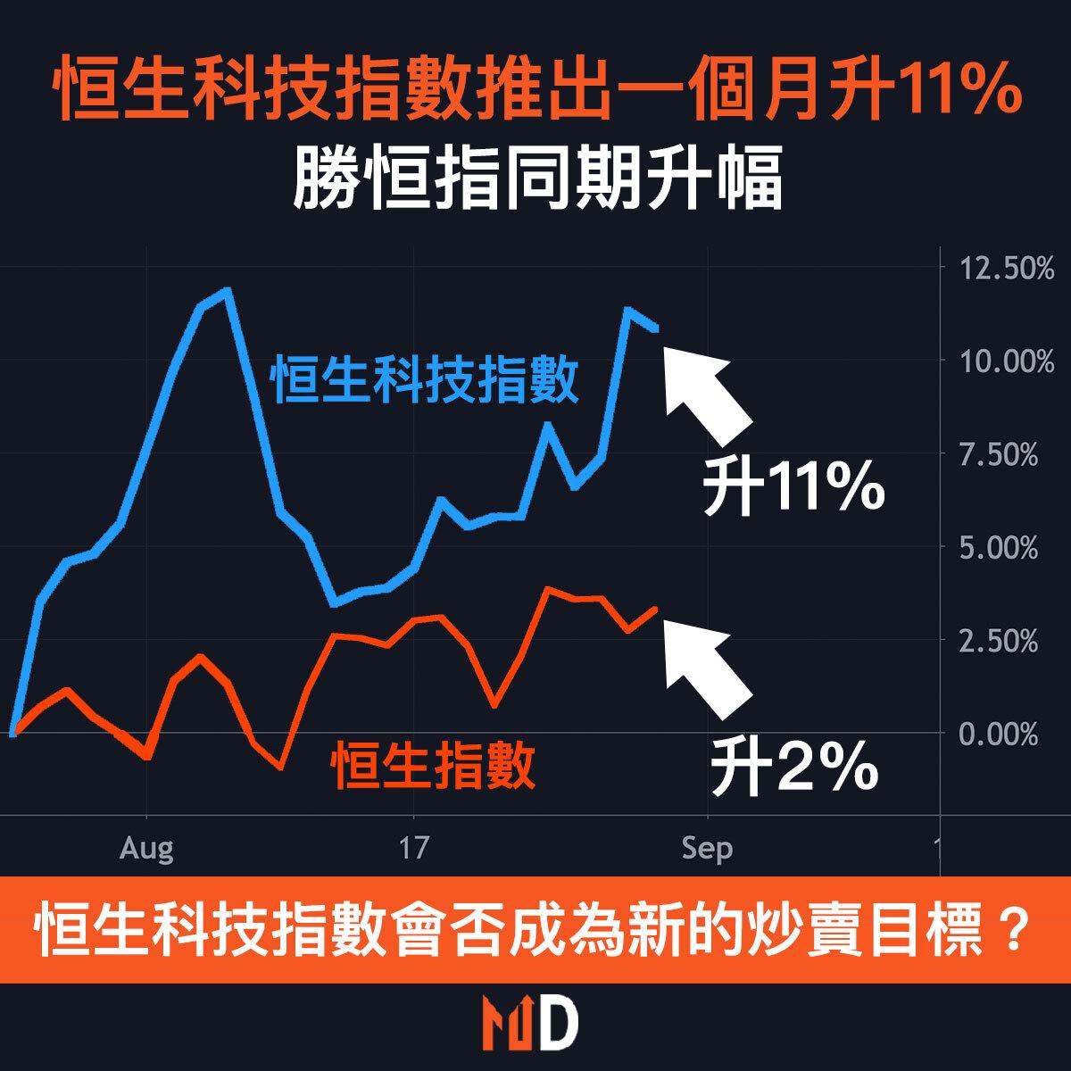 【圖解股市】恒生科技指數推出一個月升11%,勝恒指同期升幅