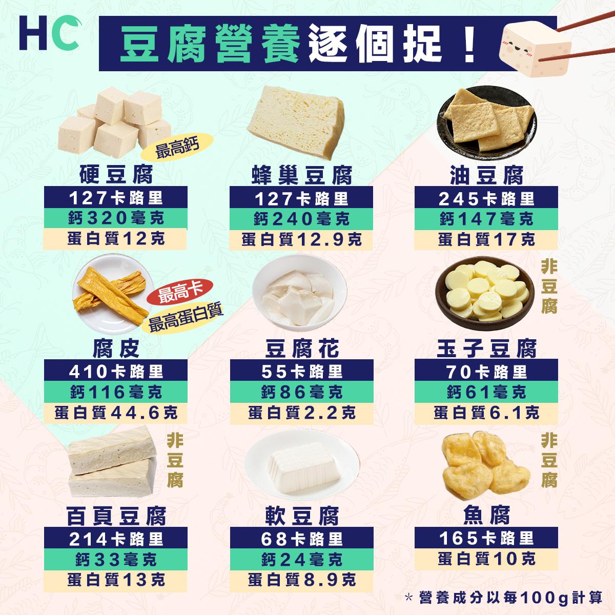 豆腐營養逐個捉 留意「假豆腐」營養