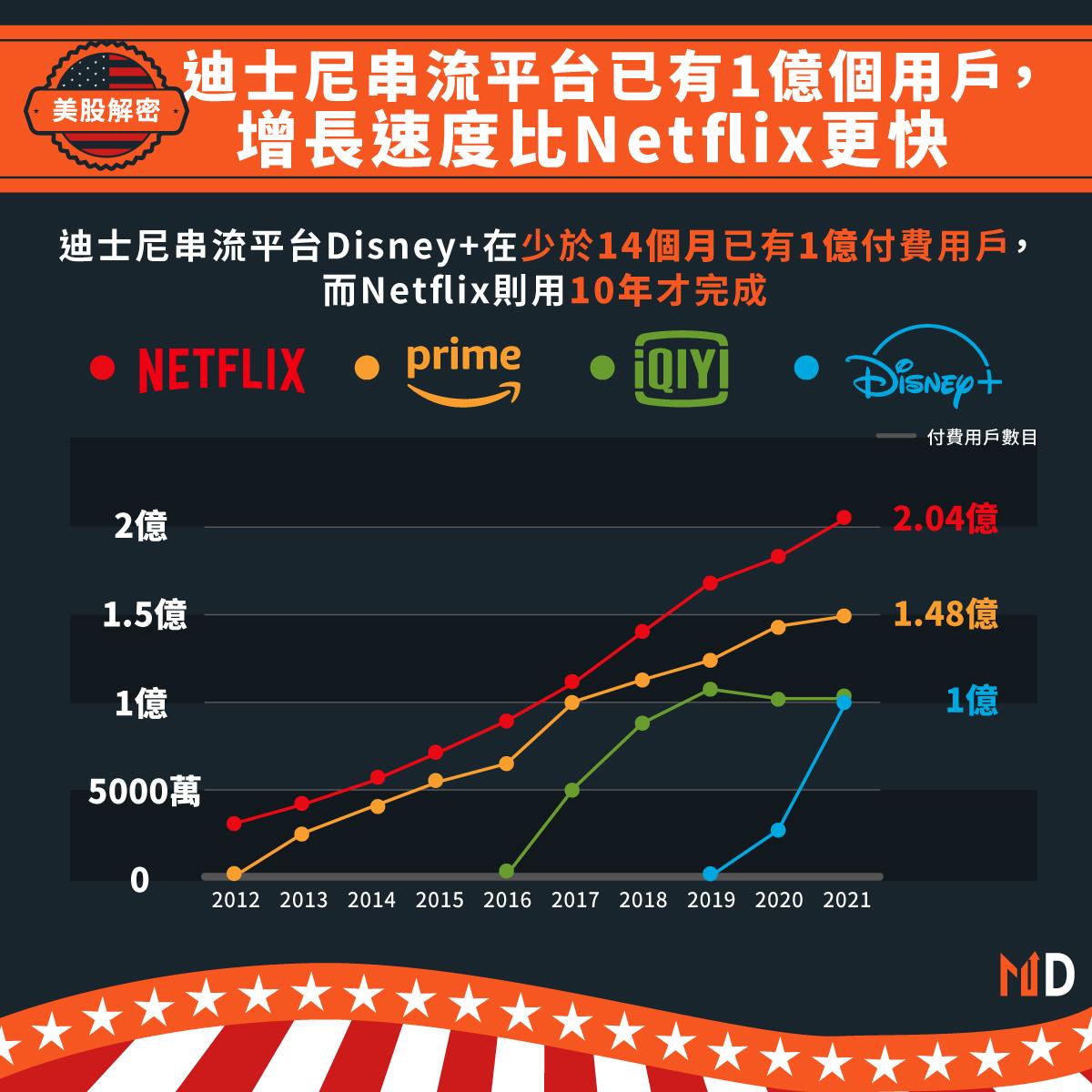 迪士尼Disney+已有1億個用戶