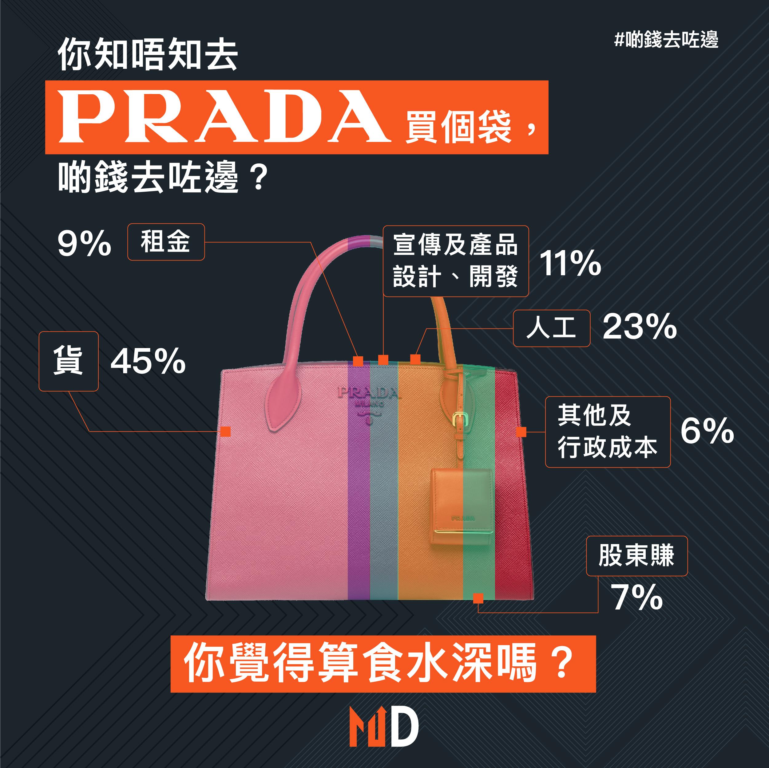 【啲錢去咗邊】你知唔知去Prada買個袋,啲錢去咗邊?