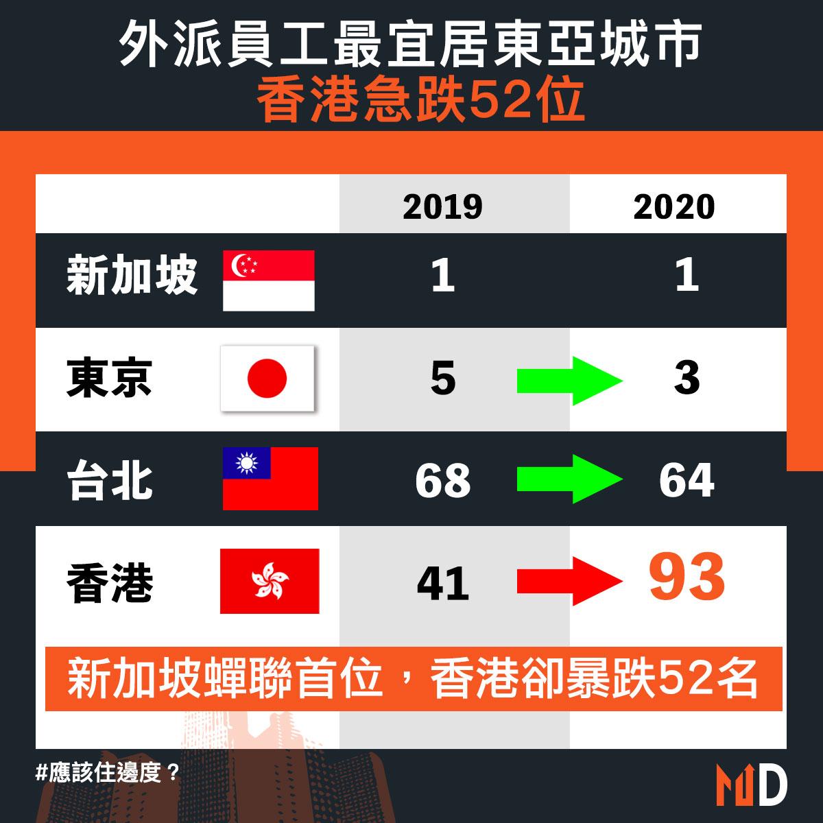 【應該住邊度?】外派員工最宜居東亞城市,香港急跌52位