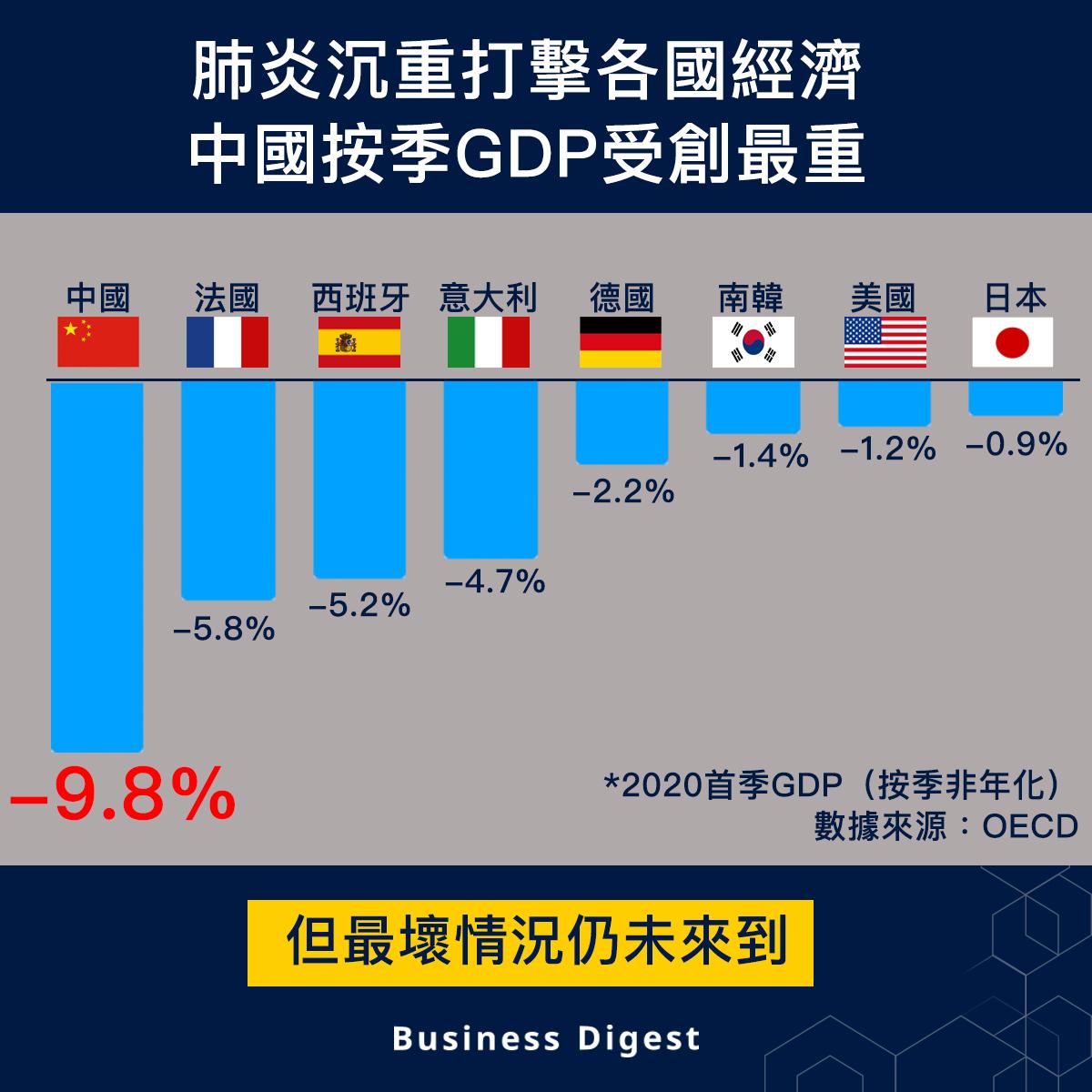 【從數據認識經濟】肺炎沉重打擊各國經濟 中國按季GDP受創最重