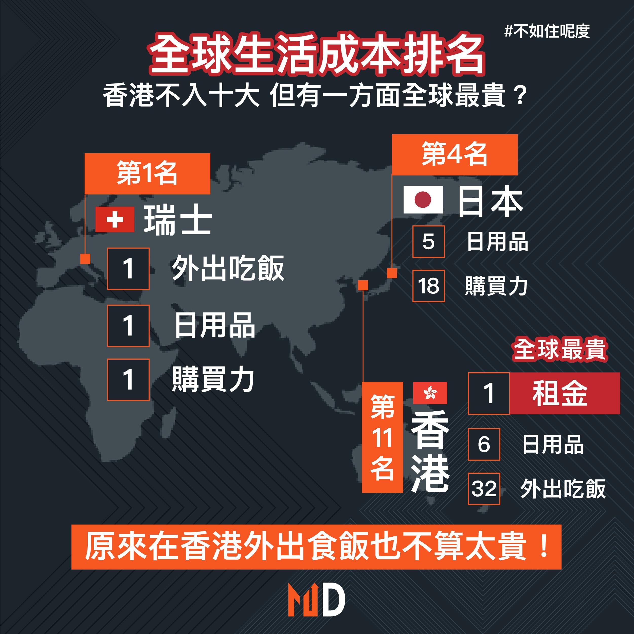 【海外樓市探索】全球生活成本排名,香港不入十大但有一方面全球最貴?