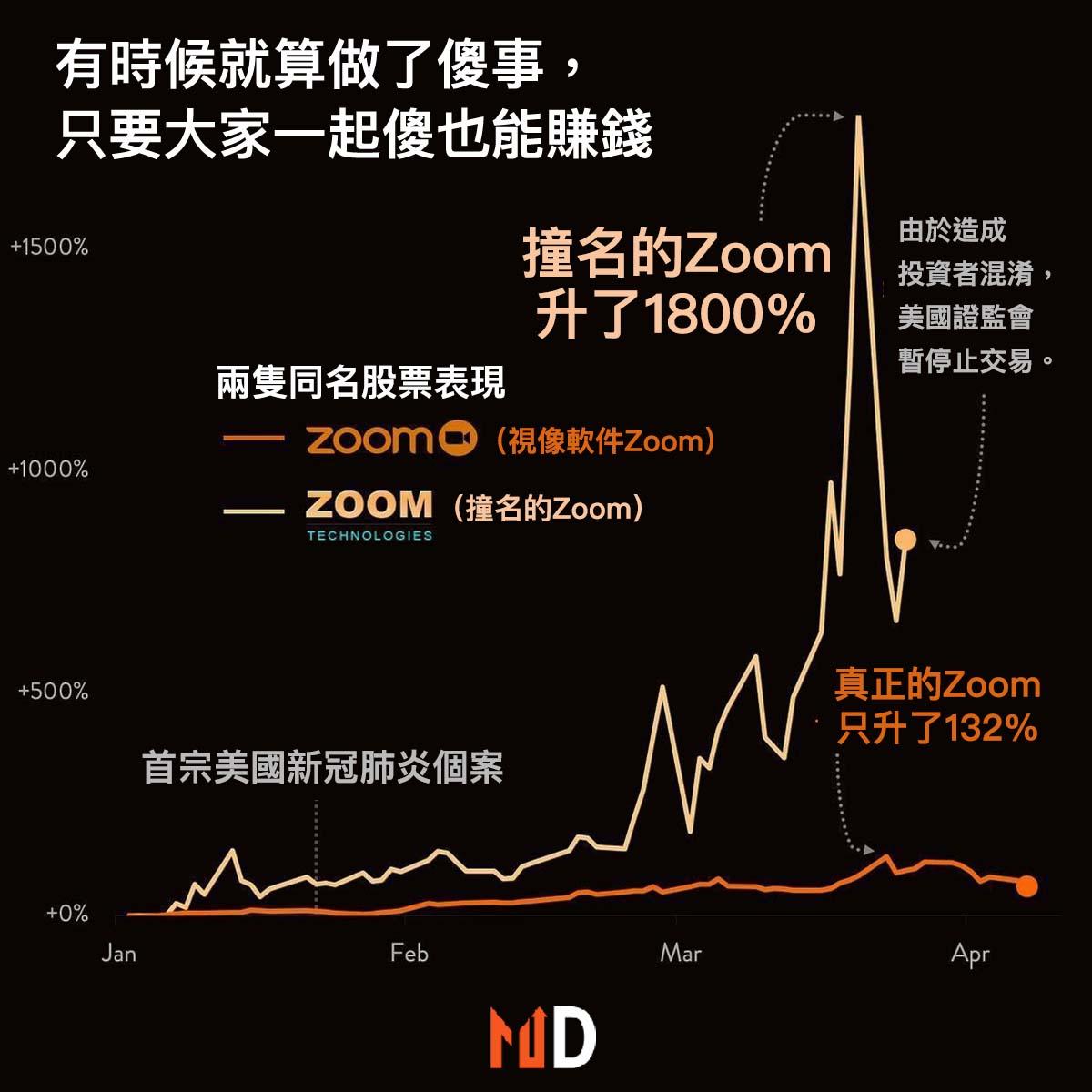 【#圖解股市】撞名Zoom比正牌Zoom升得還要多