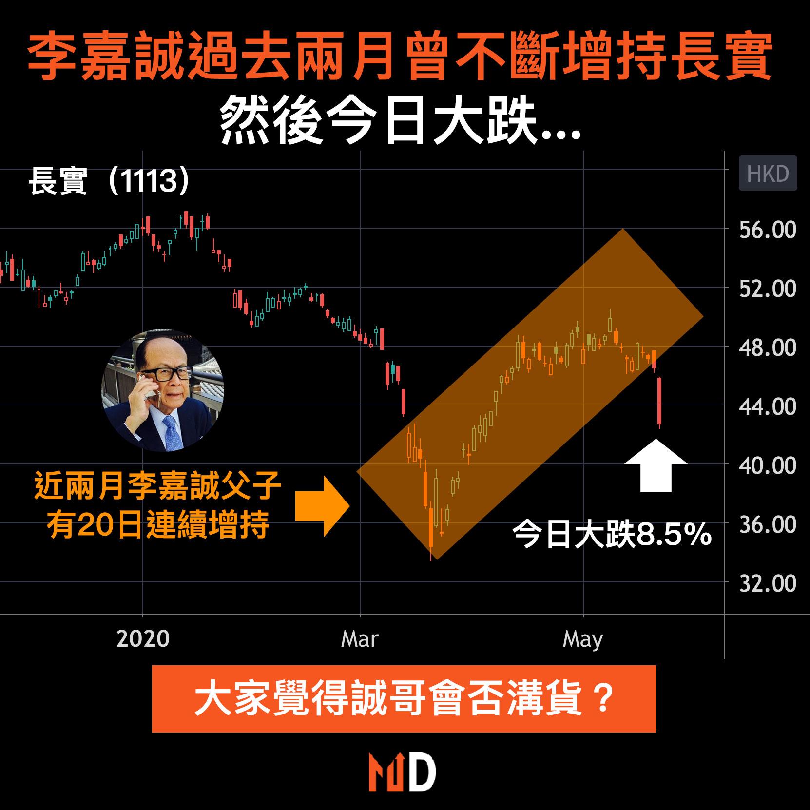 【圖解股市】李嘉誠父子過去兩月曾連續20日增持長實,今日大跌又會否溝貨?