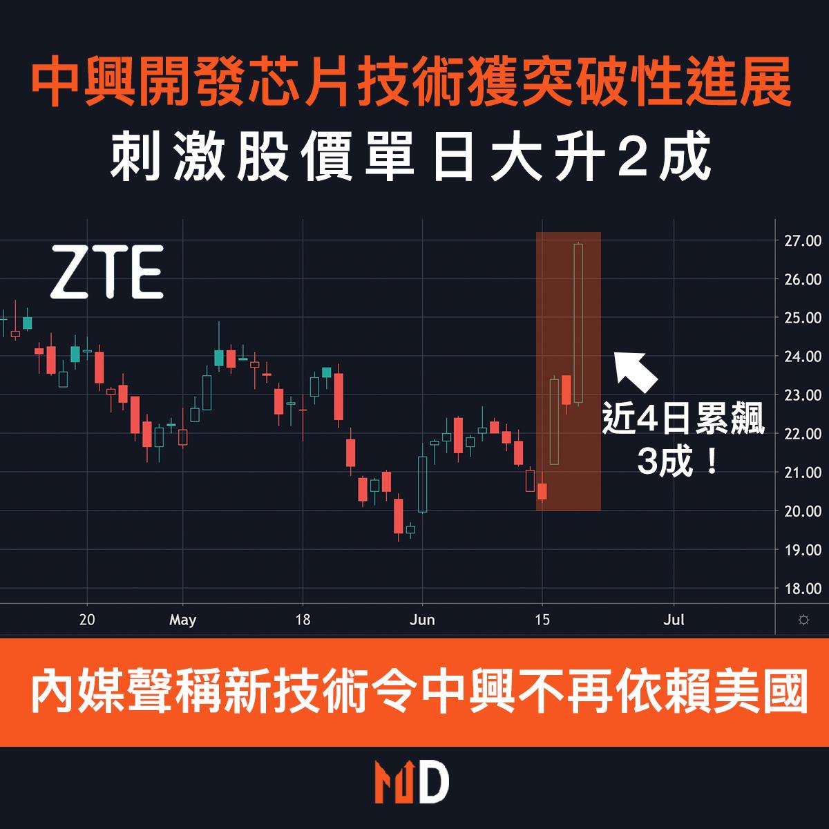 【圖解股市】中興開發芯片技術獲突破性進展,刺激股價單日大升2成