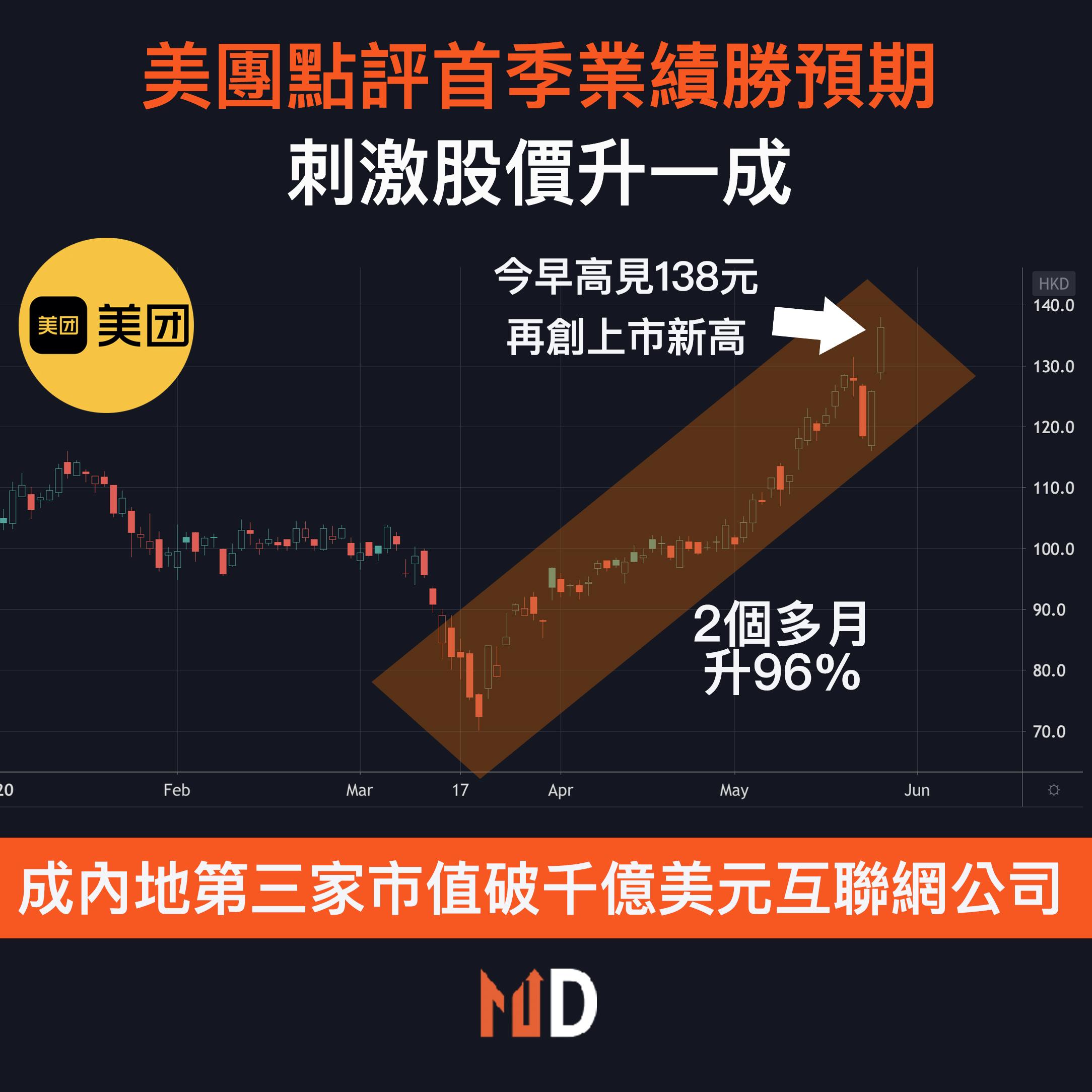 【市場熱話】美團首季勝預期刺激股價升一成,成內地第三家市值破千億美元互聯網公司
