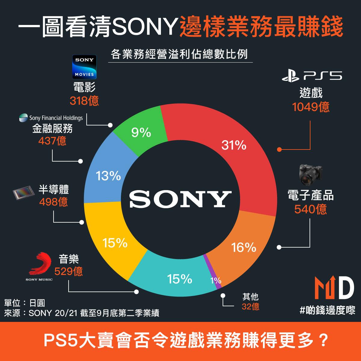 SONY ps5在全球大賣