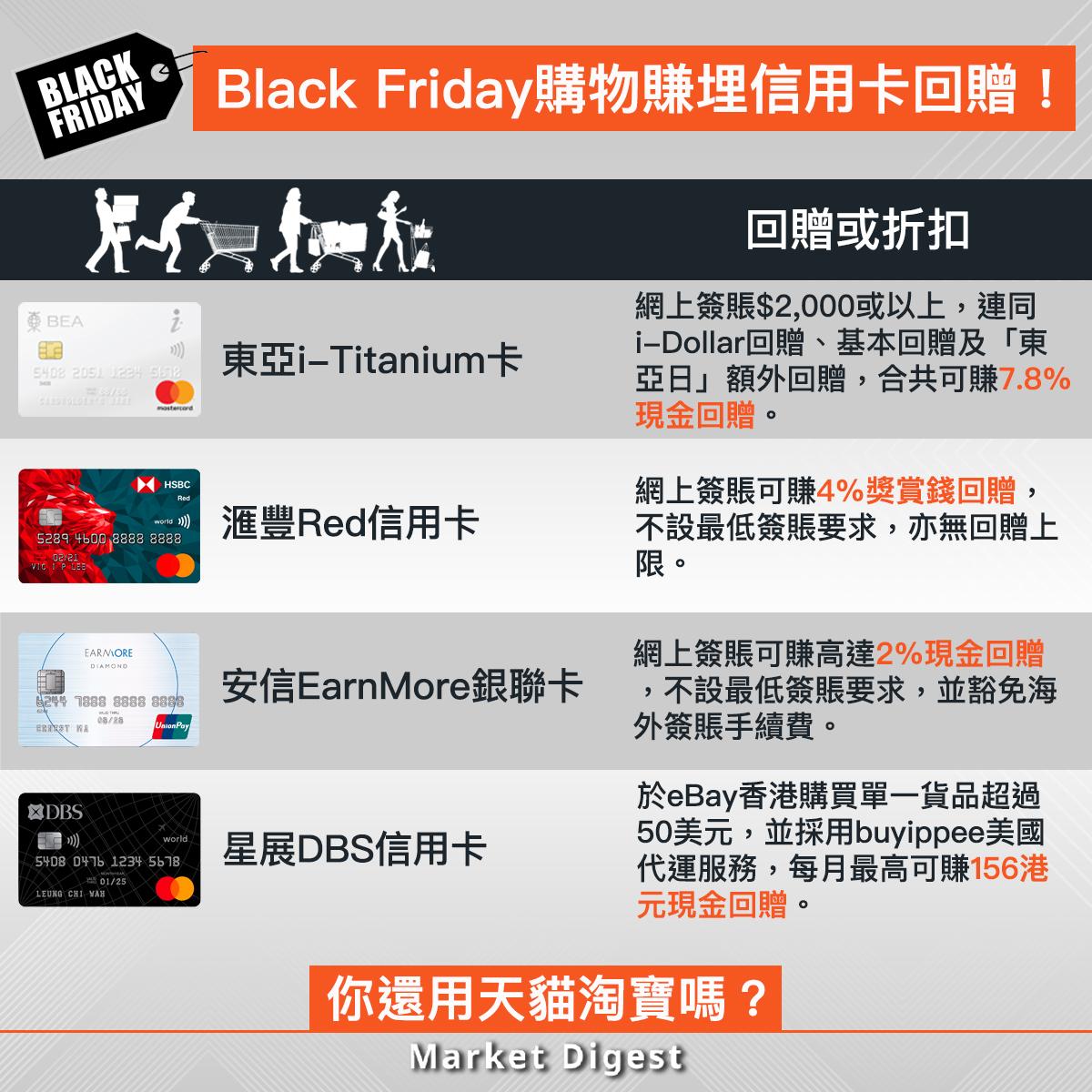 【優惠我要晒】Black Friday購物賺埋信用卡回贈!