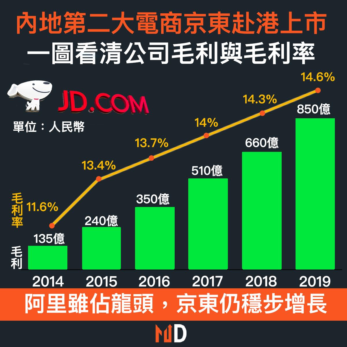 【重點新股】內地第二大電商京東赴港上市,一圖看清公司毛利與毛利率