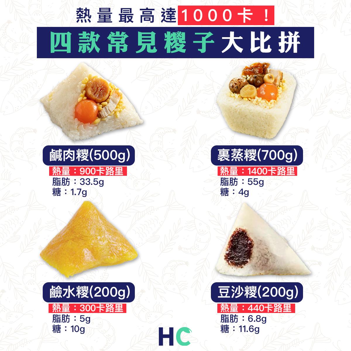 【#營養食物】熱量最高達1000卡! 四款常見糭子大比拼
