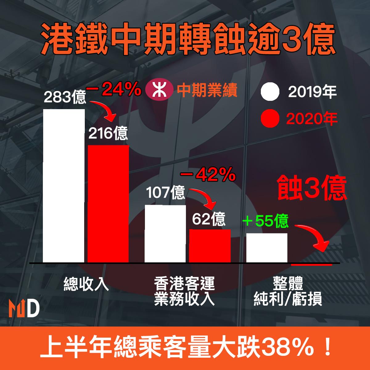 【財報分析】港鐵中期轉蝕逾3億
