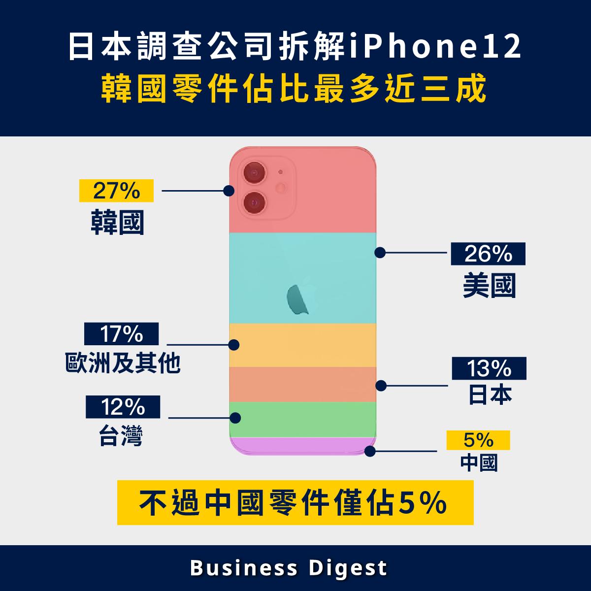 日本調查公司Fomalhaut Technology Solutions發佈iPhone12 的拆解調查
