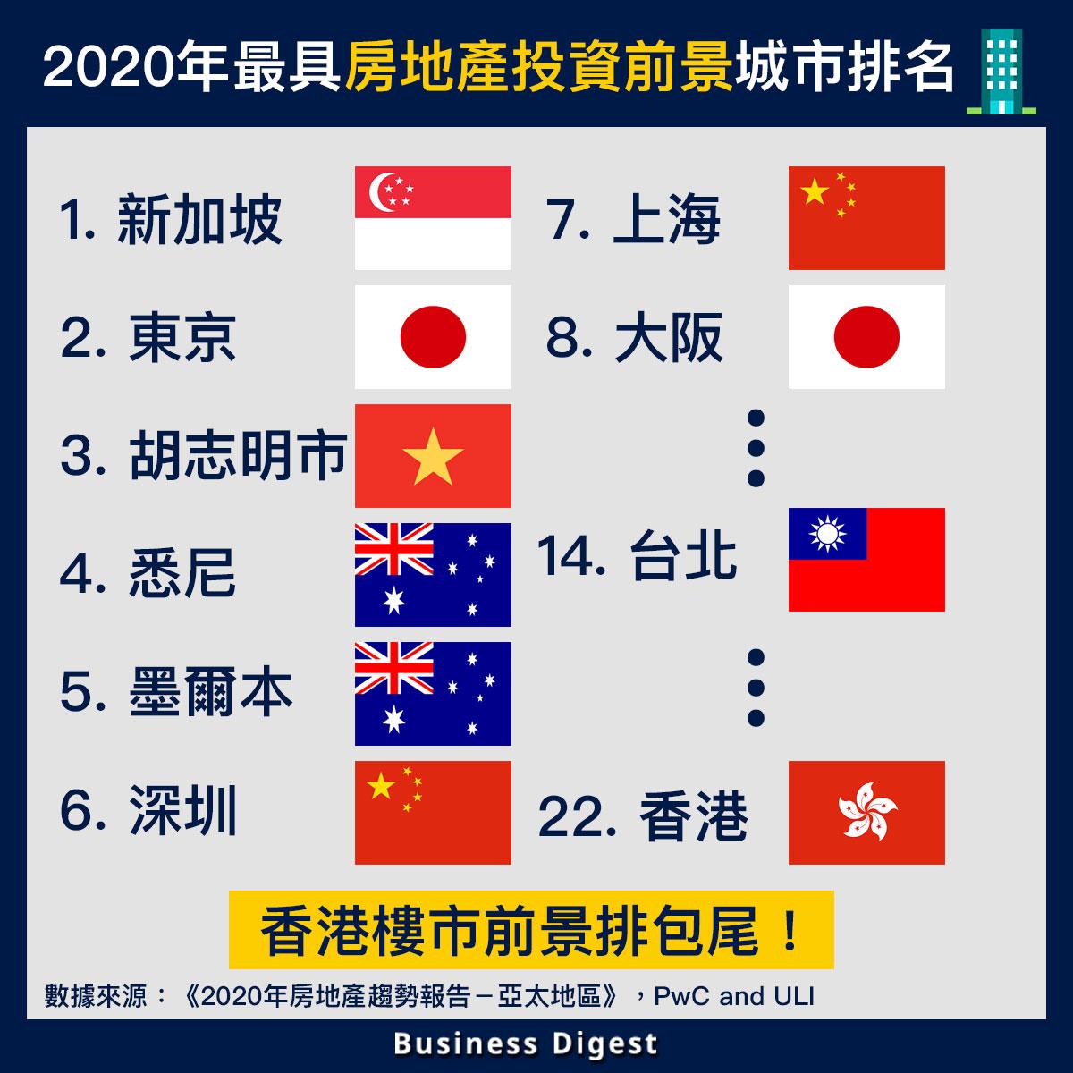 【從數據認識經濟】2020年最具房地產投資前景城市排名:香港排包尾!