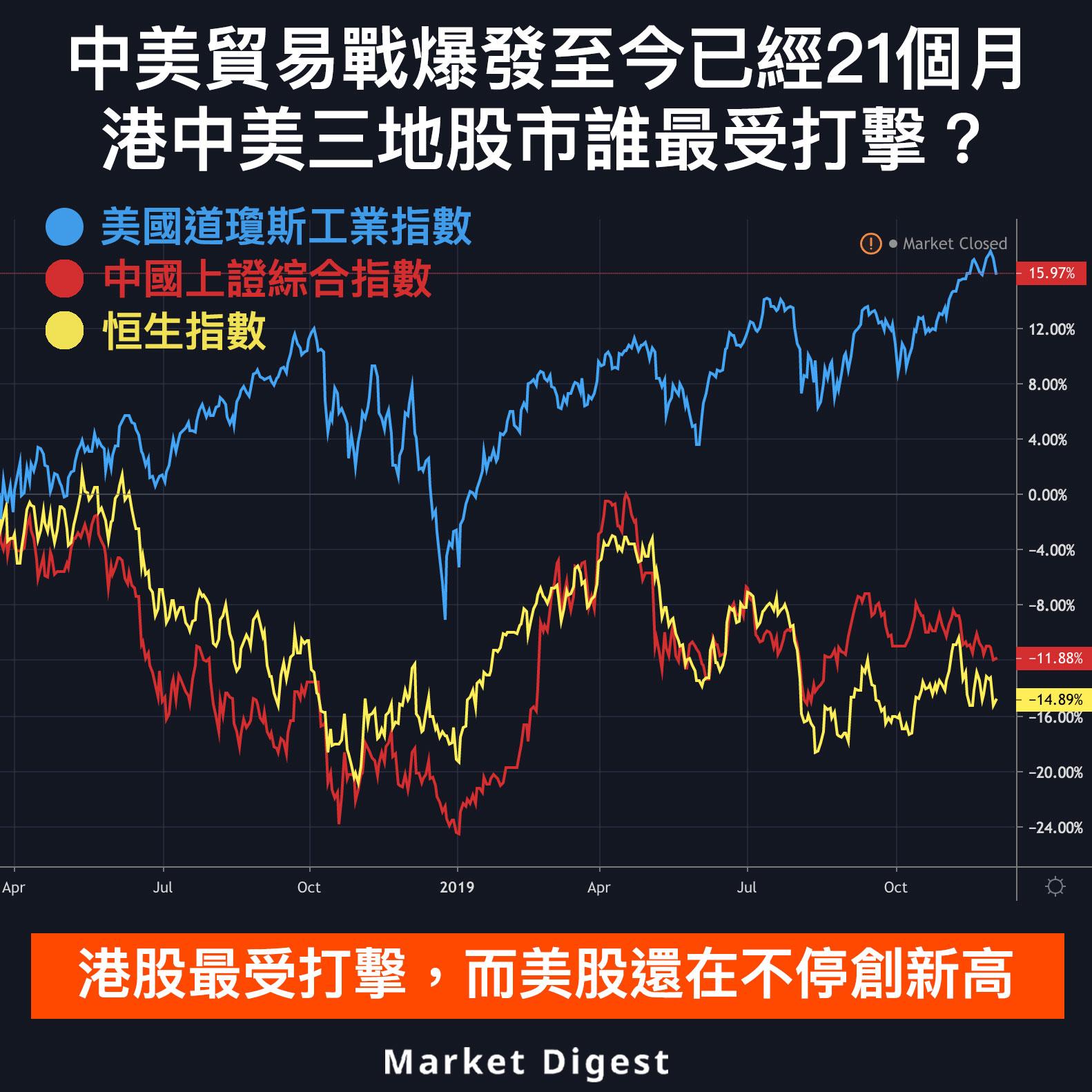 【圖解股市】中美貿易戰爆發至今已經21個月,港中美三地股市誰最受打擊?
