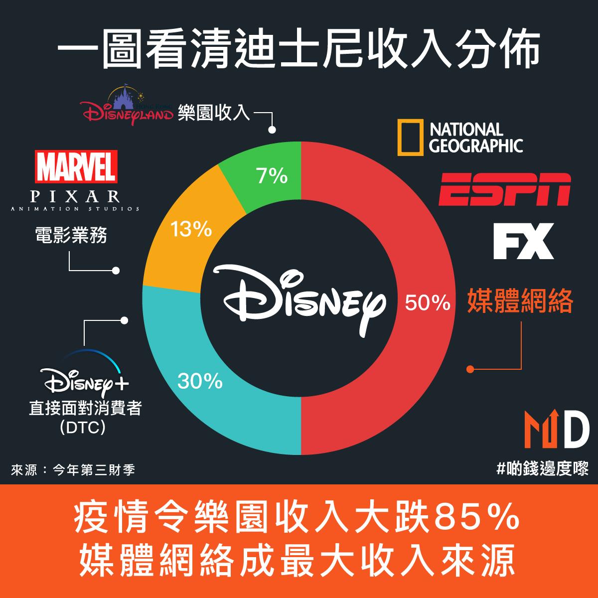 【啲錢邊度嚟】一圖看清迪士尼收入分佈