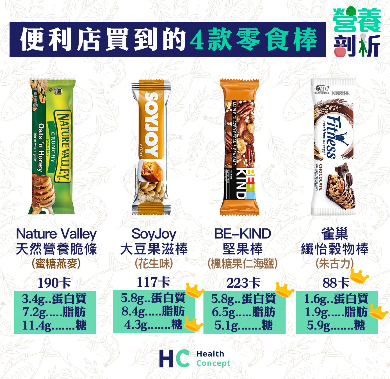 便利店買到的4款穀物/堅果棒營養價值