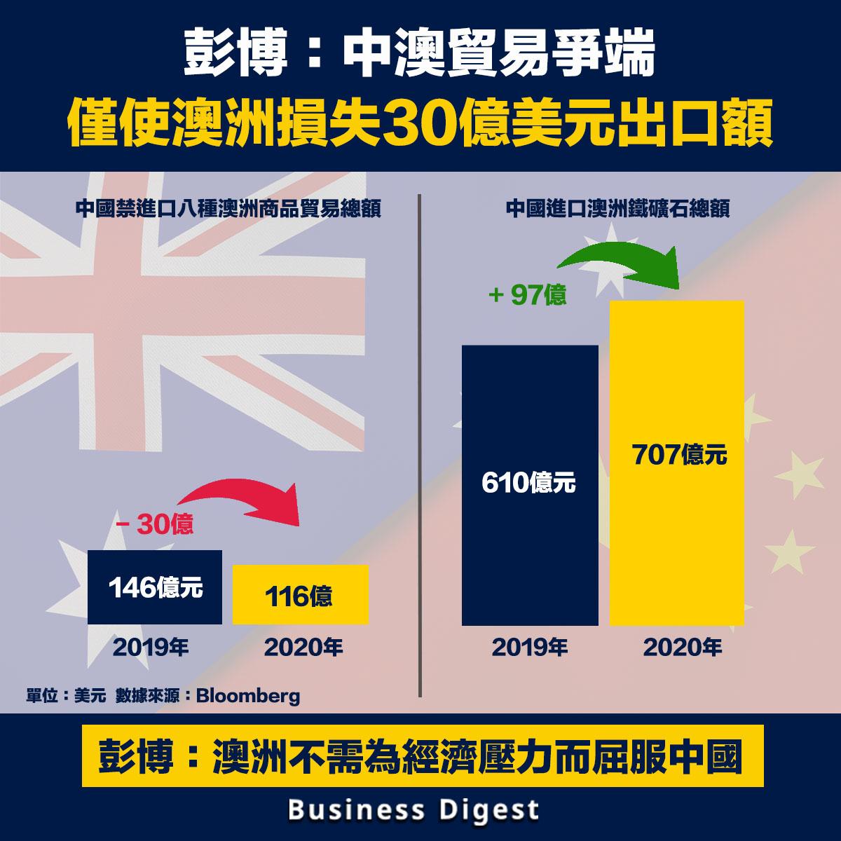 彭博:中澳貿易爭端僅使澳洲損失30億美元出口額