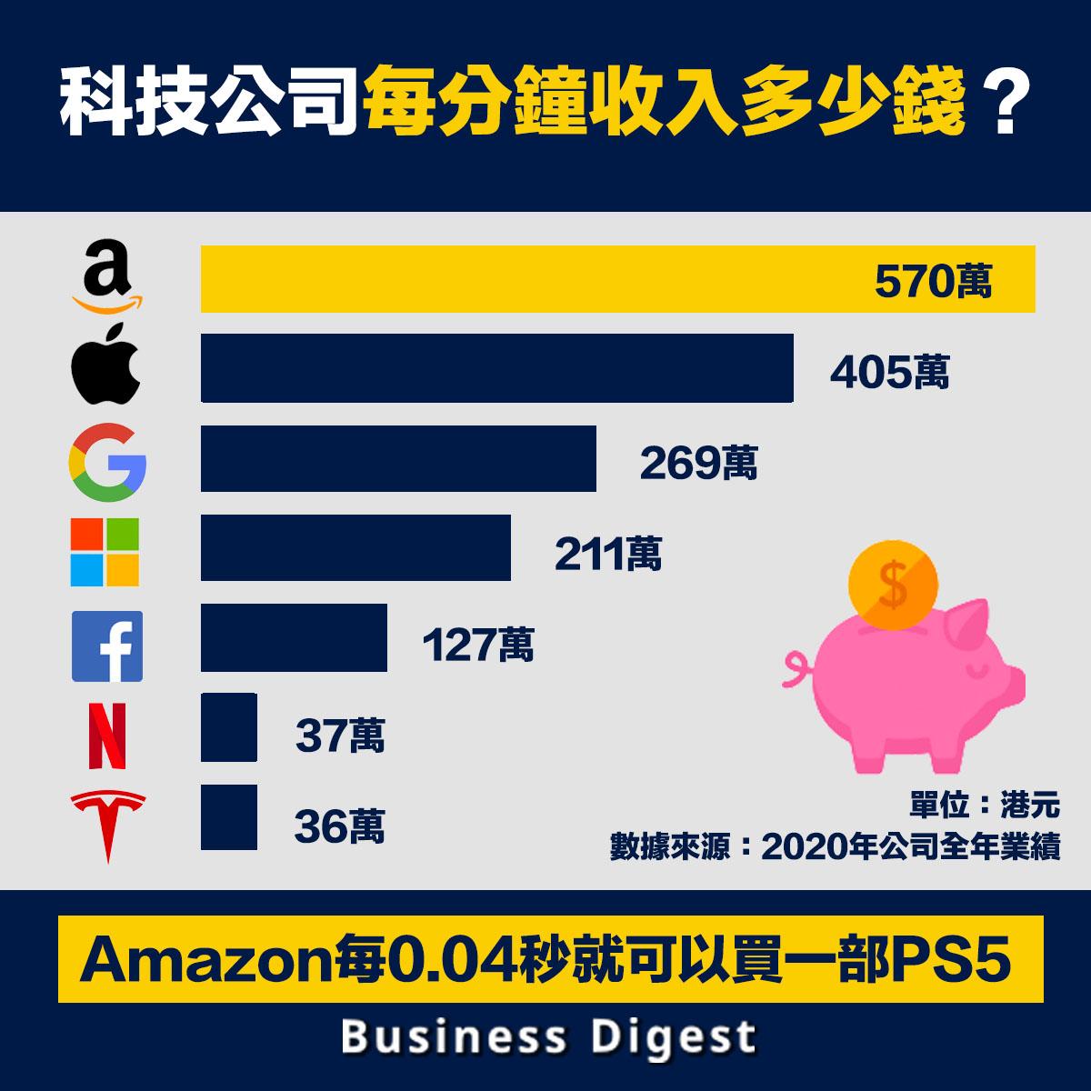 科技公司每分鐘收入多少錢?