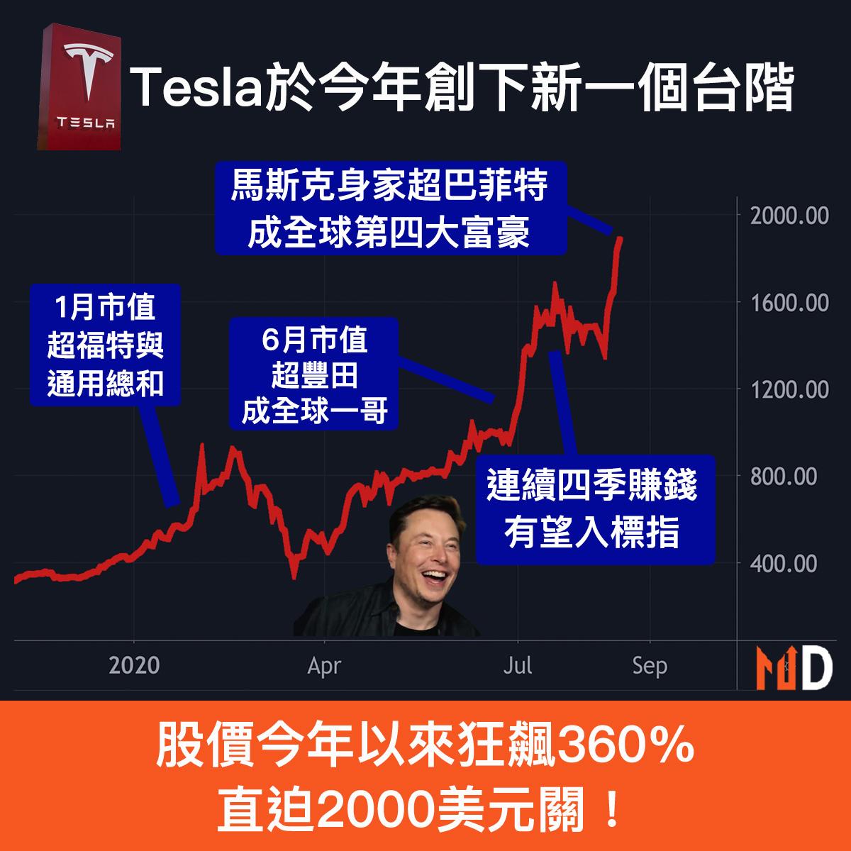 【市場熱話】Tesla股價今年以來狂飆360%,創下新一個台階!
