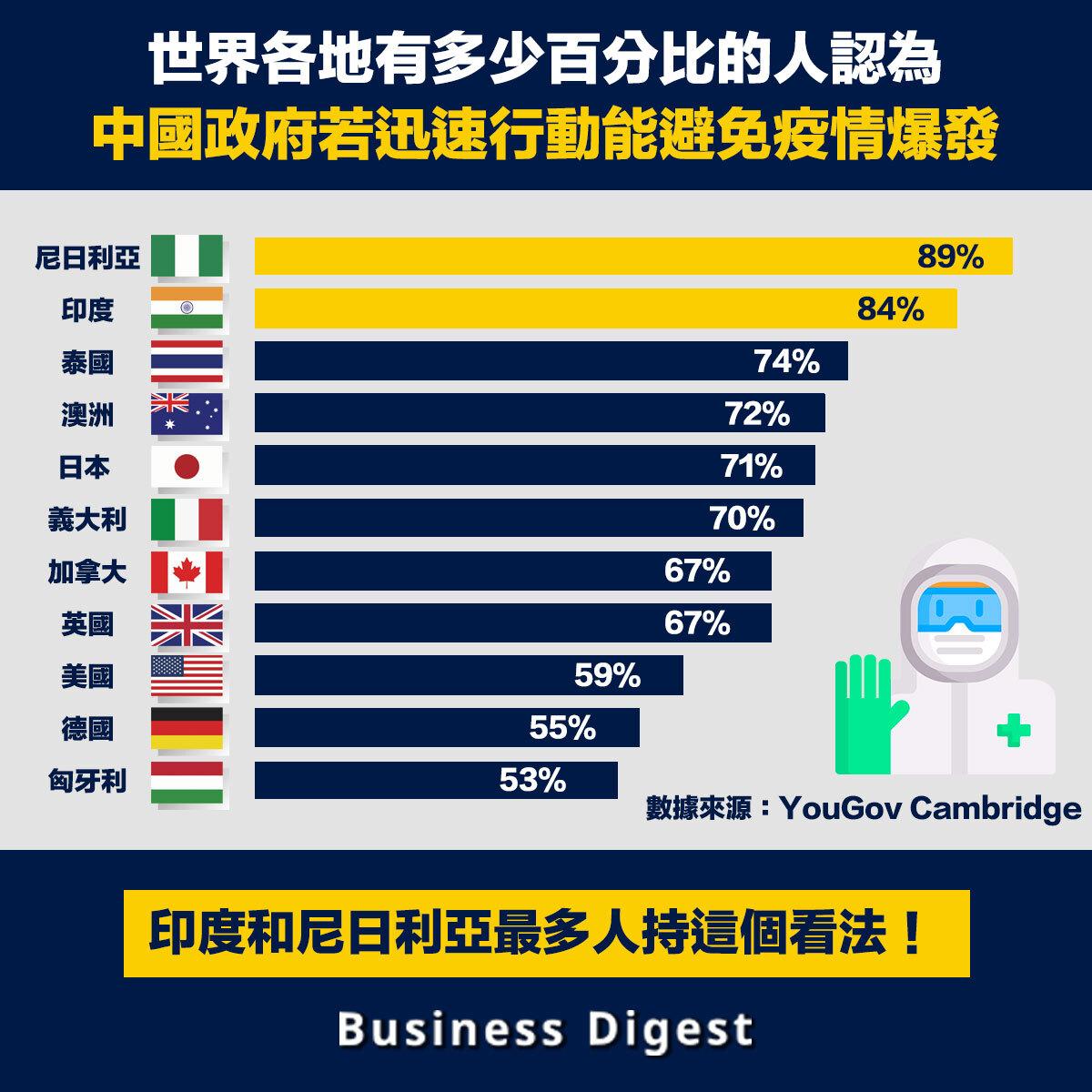 英國《衛報》調查顯示,中國對新冠疫情處理失去國際信任,多數受訪者認為中國是罪魁禍首