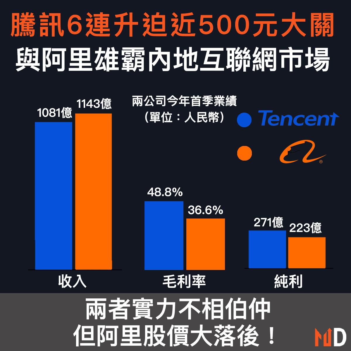 【熱門股對決】騰訊6連升迫近500大關,與阿里雄霸內地互聯網市場